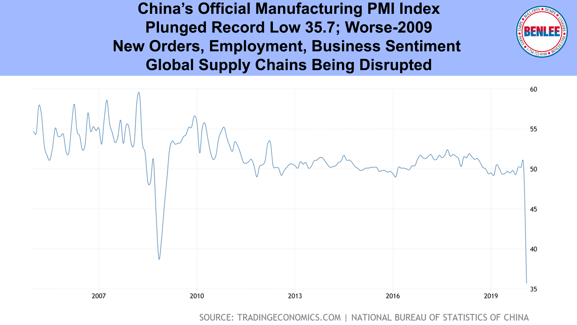 China's Official Manufacturing PMI Index