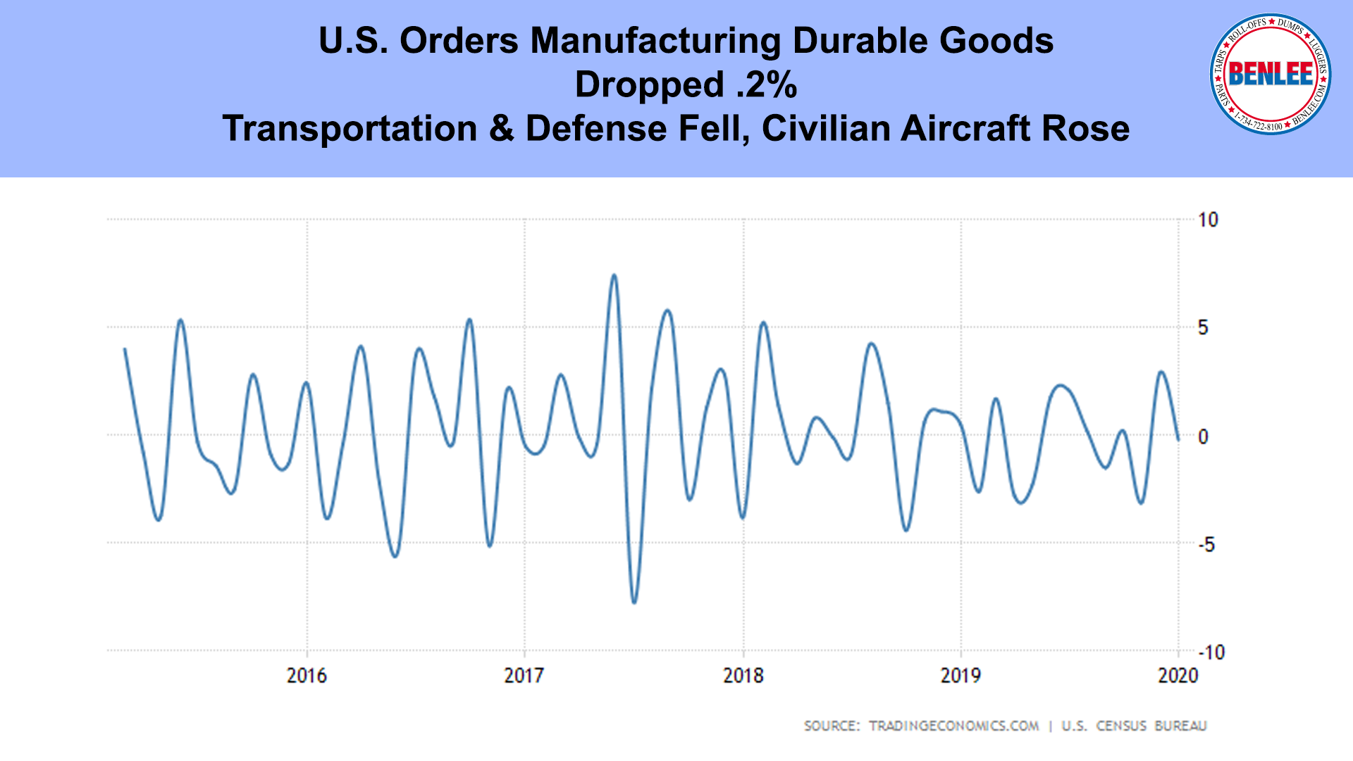 U.S. Orders Manufacturing Durable Goods