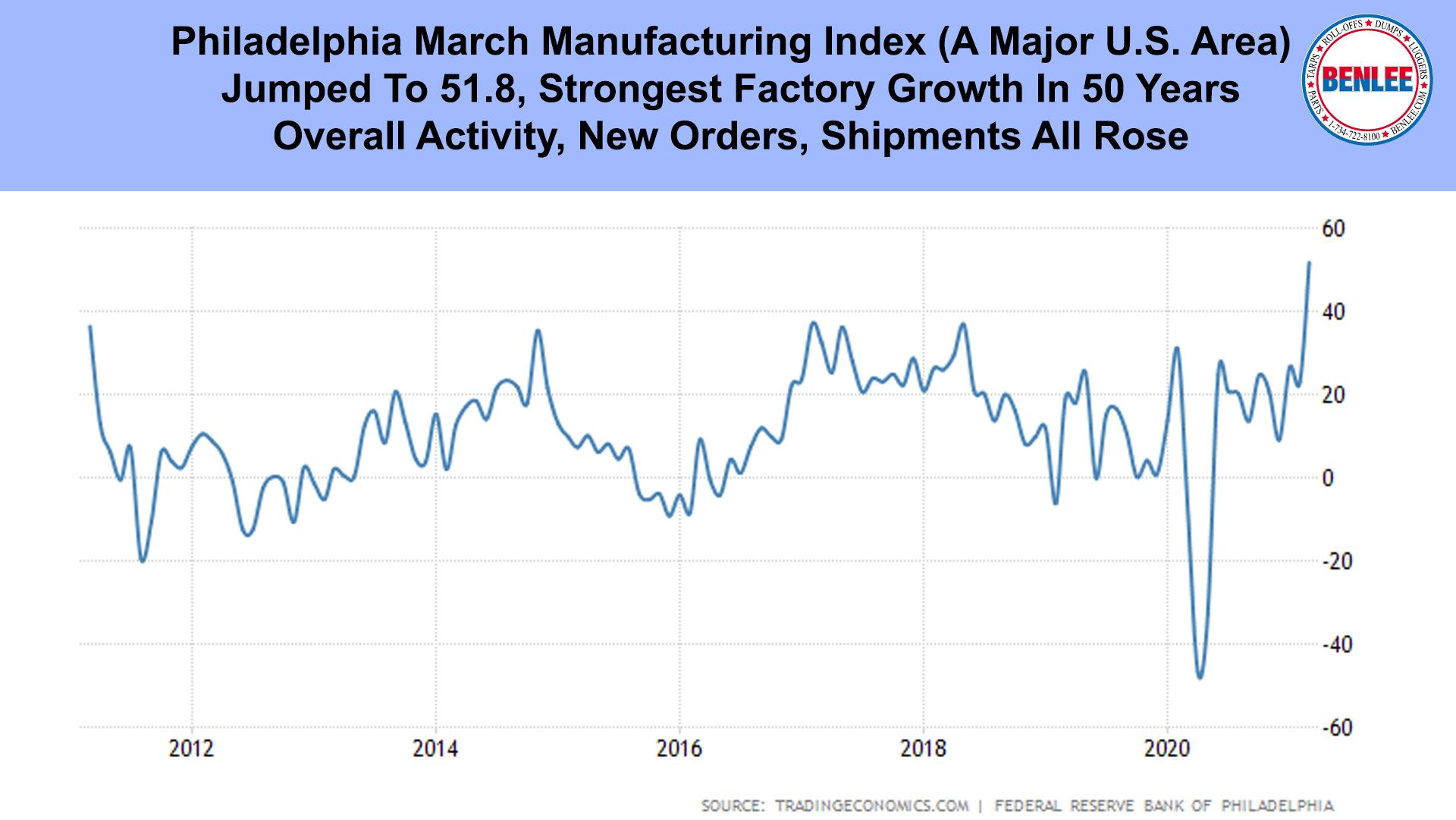 Philadelphia March Manufacturing Index
