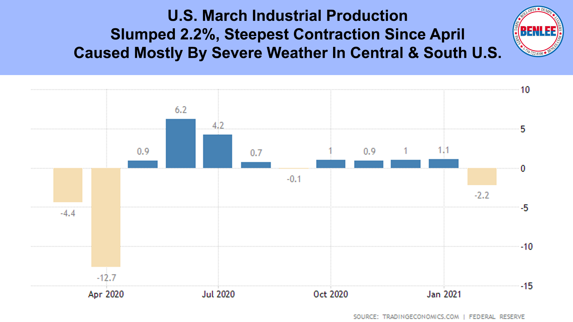 U.S. March Industrial Production