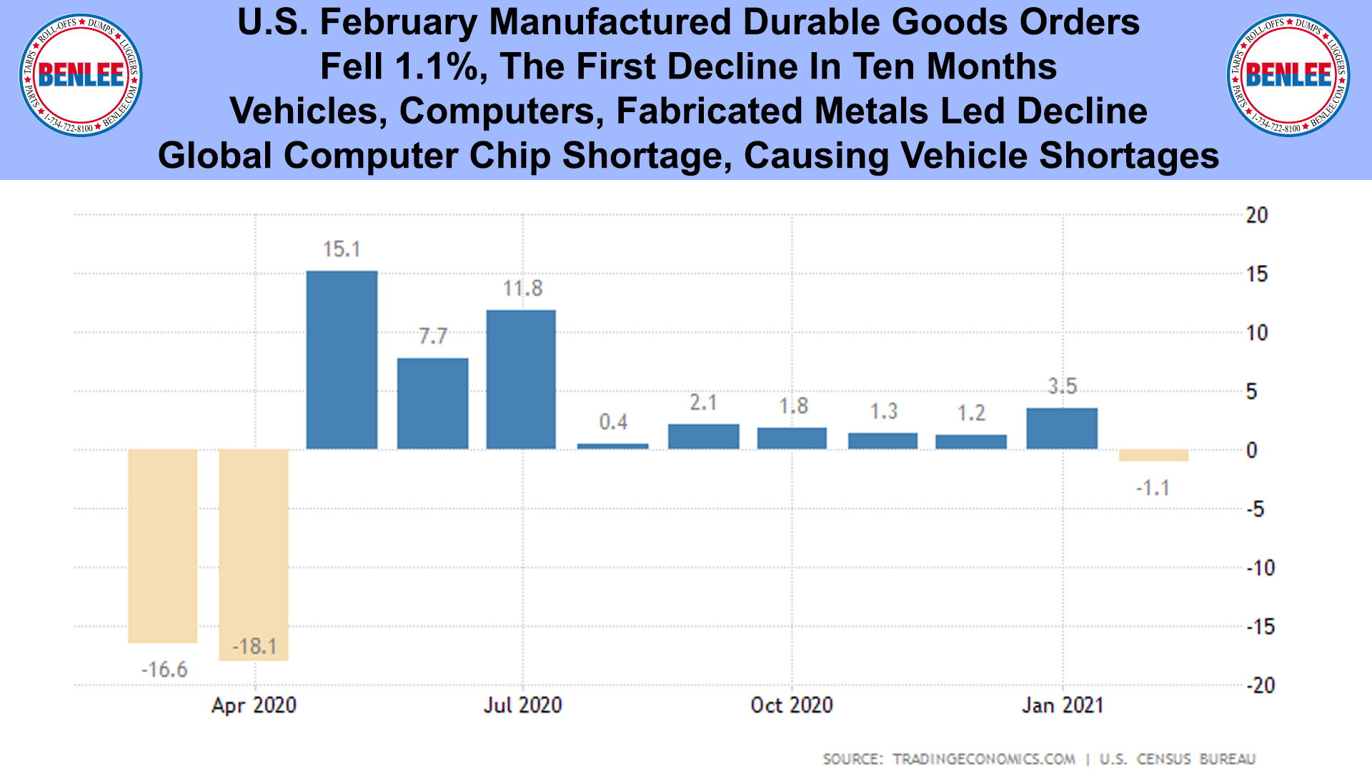 U.S. February Manufactured Durable Goods Orders