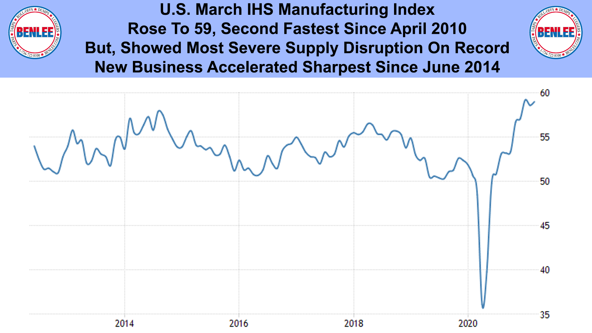 U.S. March IHS Manufacturing Index