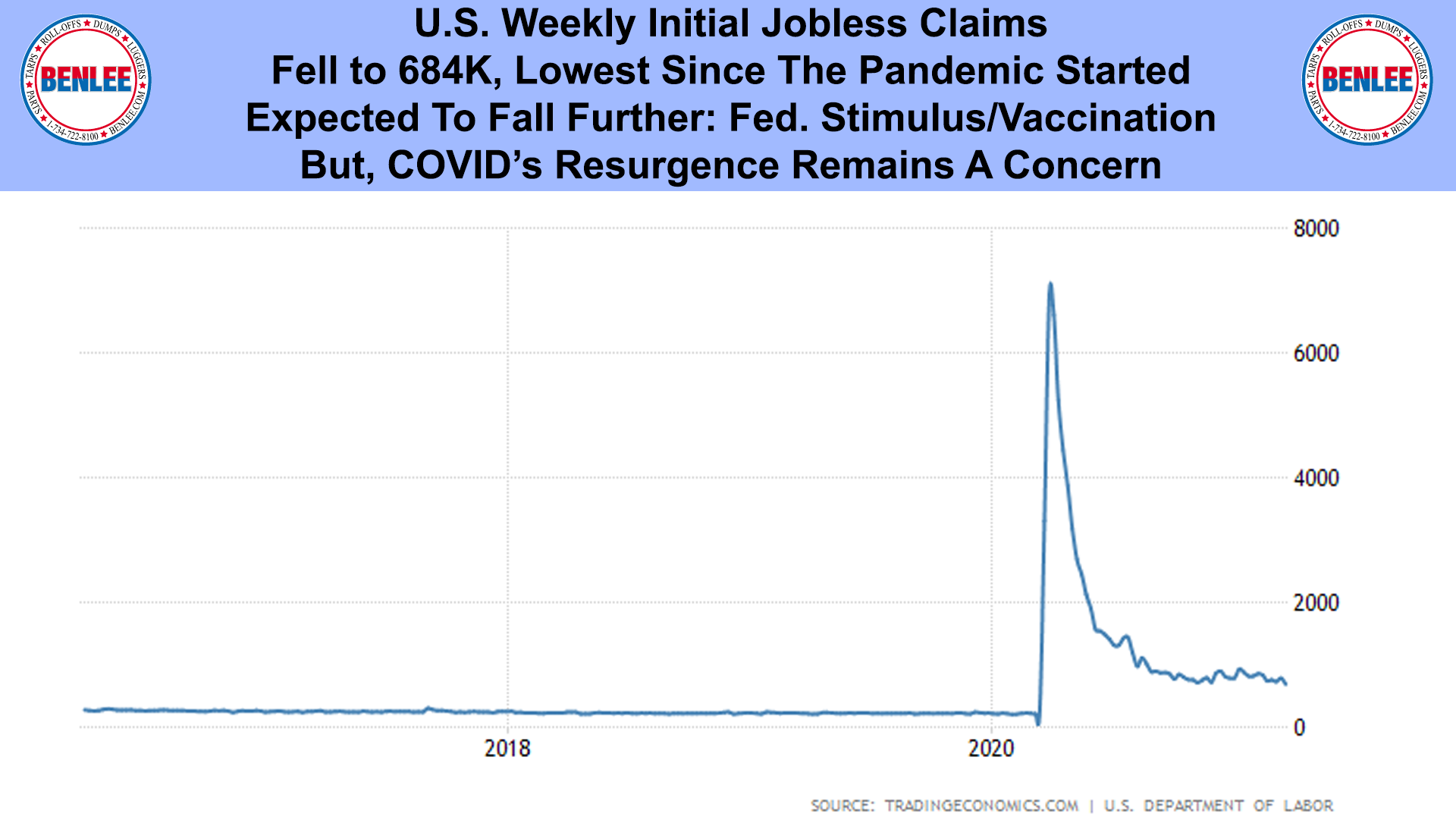 U.S. Weekly Initial Jobless Claims