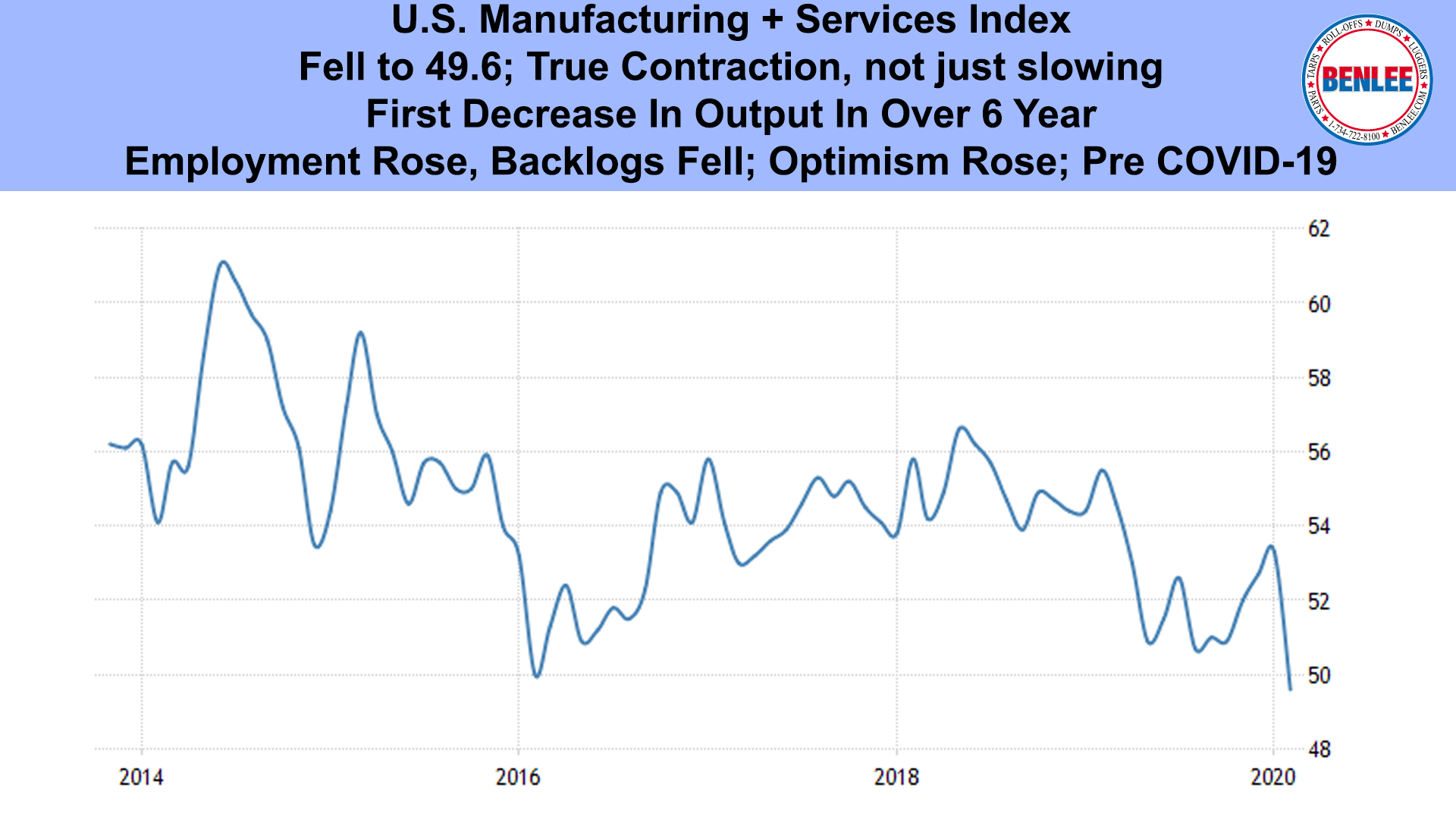 US Manufacturing & Services Index