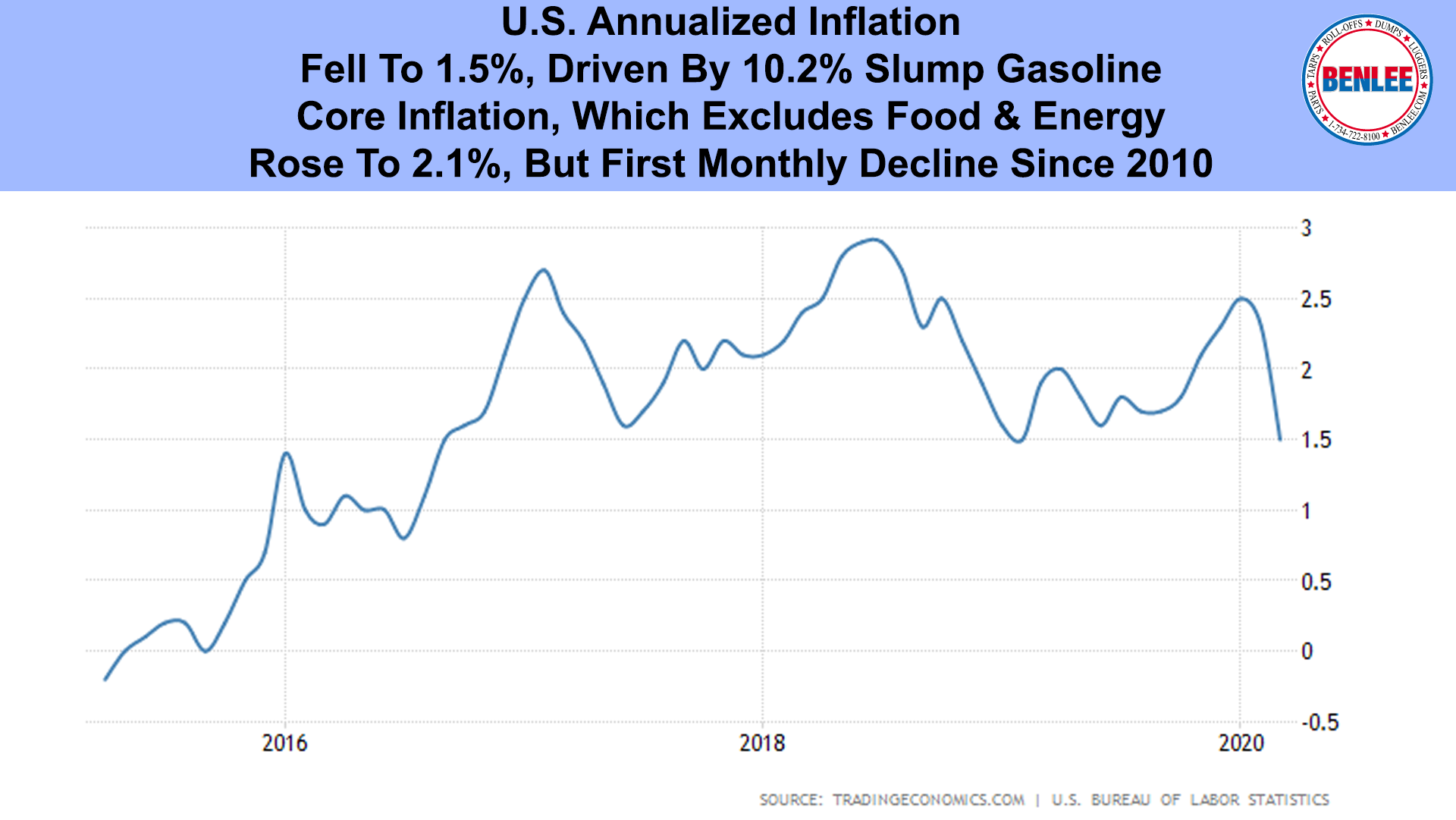 U.S. Annualized Inflation
