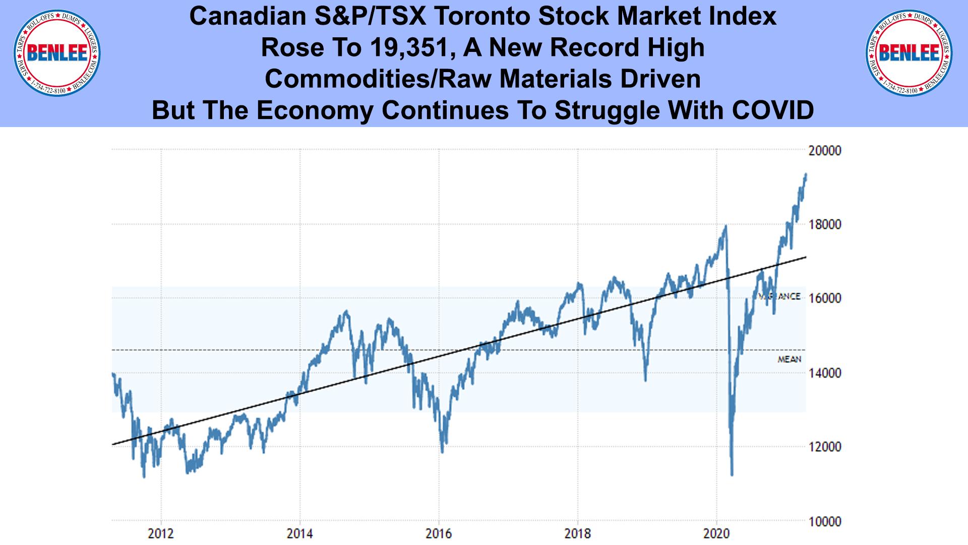 Canadian S&P TSX Toronto Stock Market Index