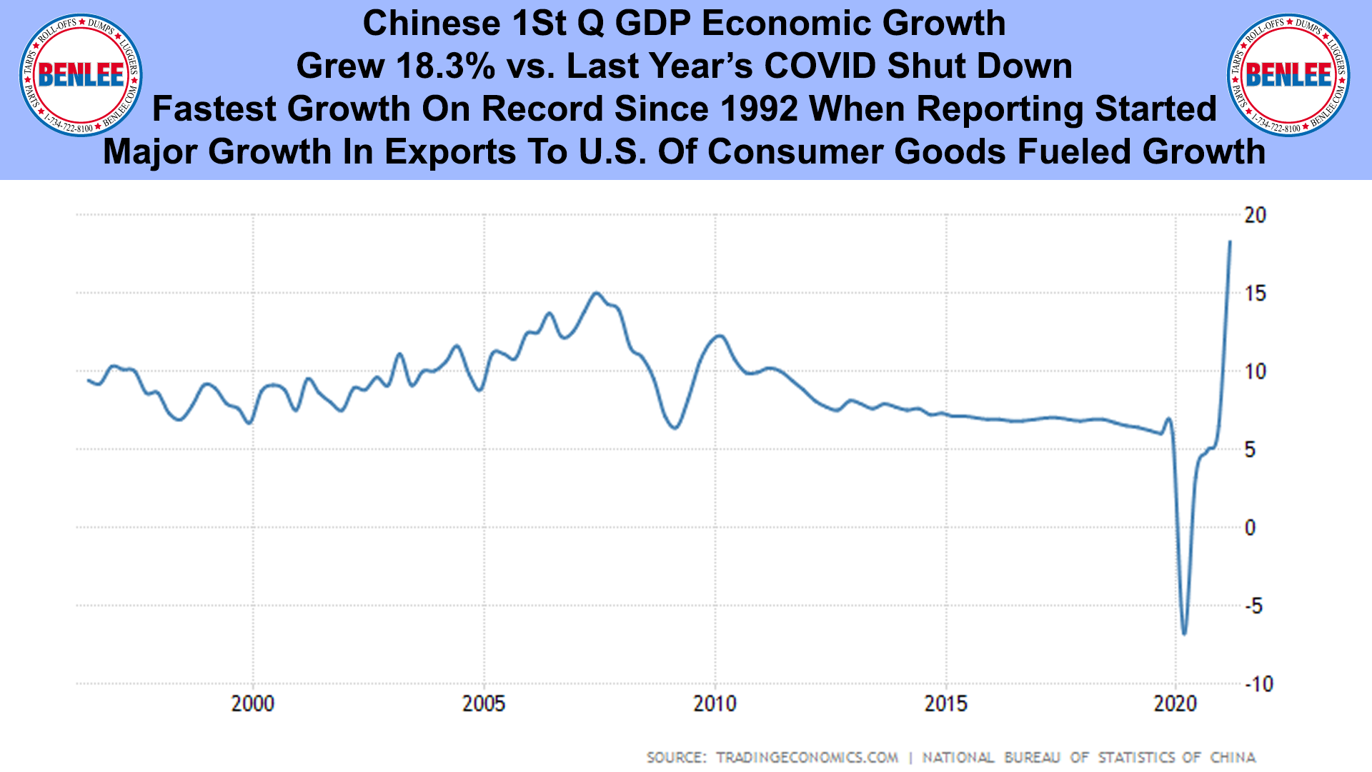 Chinese 1St Q GDP Economic Growth