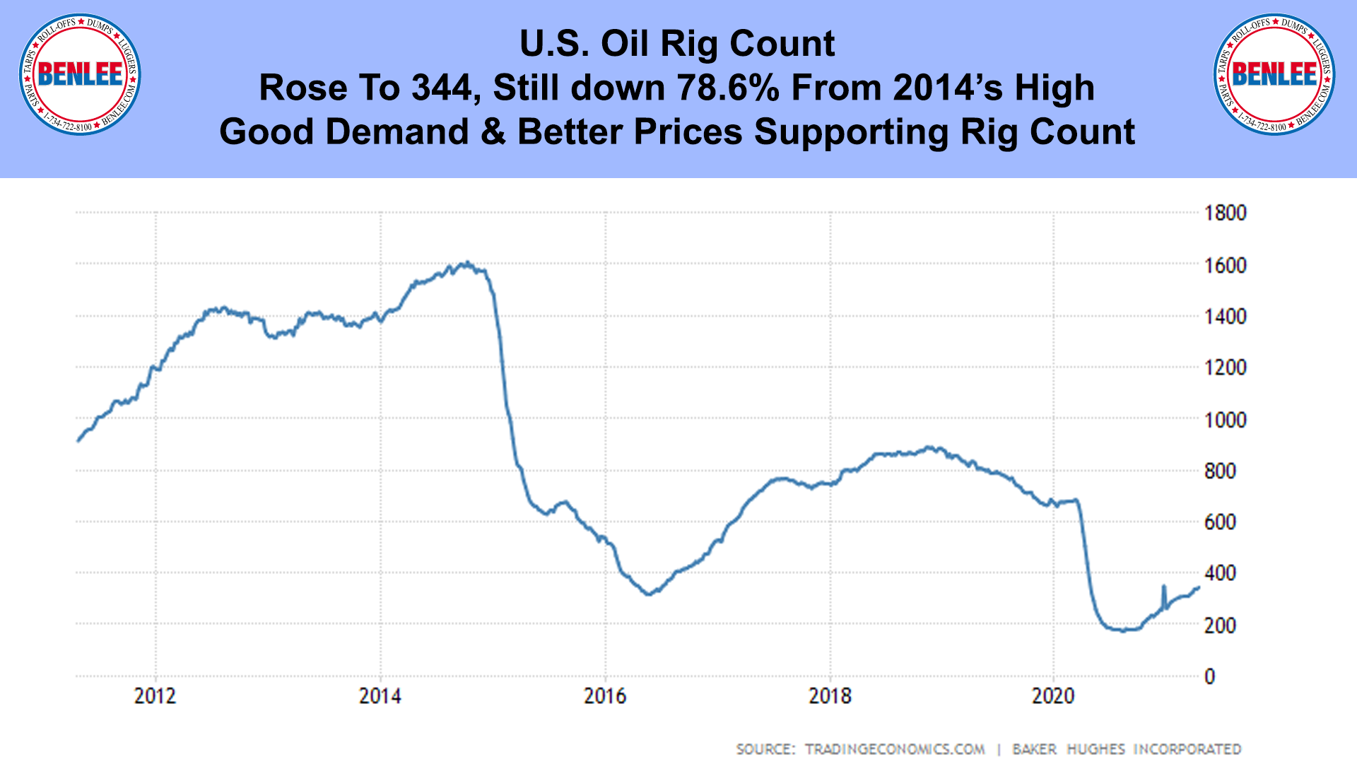 Oil Rig Count