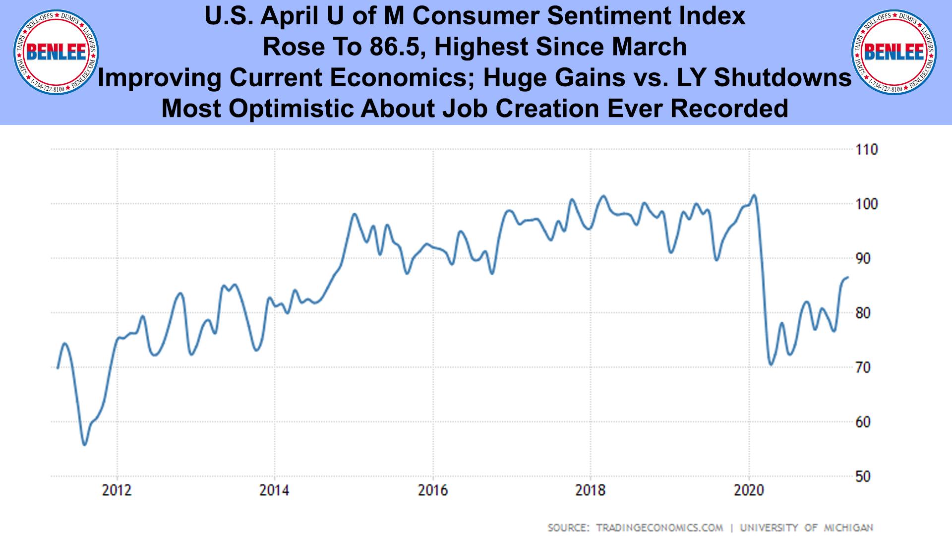 U.S. April U of M Consumer Sentiment Index