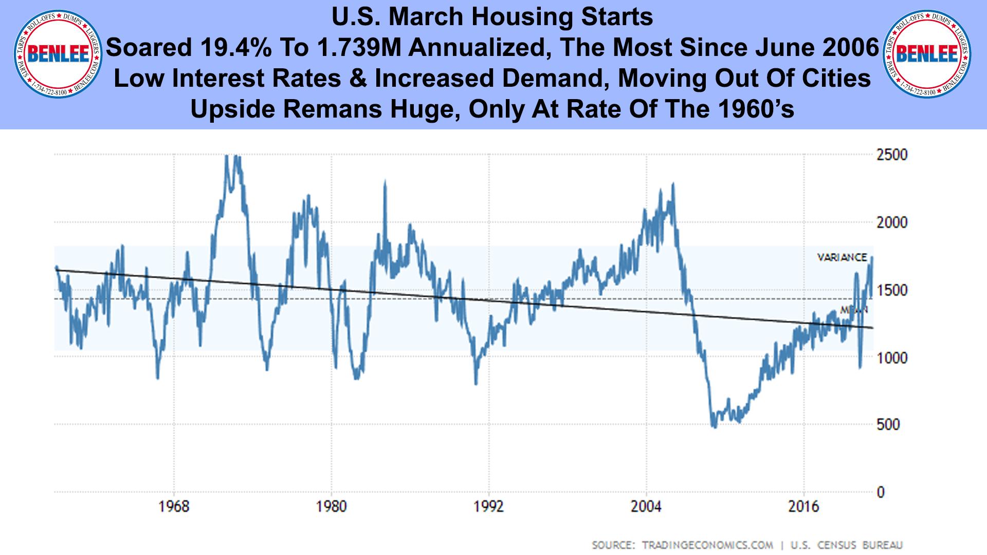 U.S. March Housing Starts