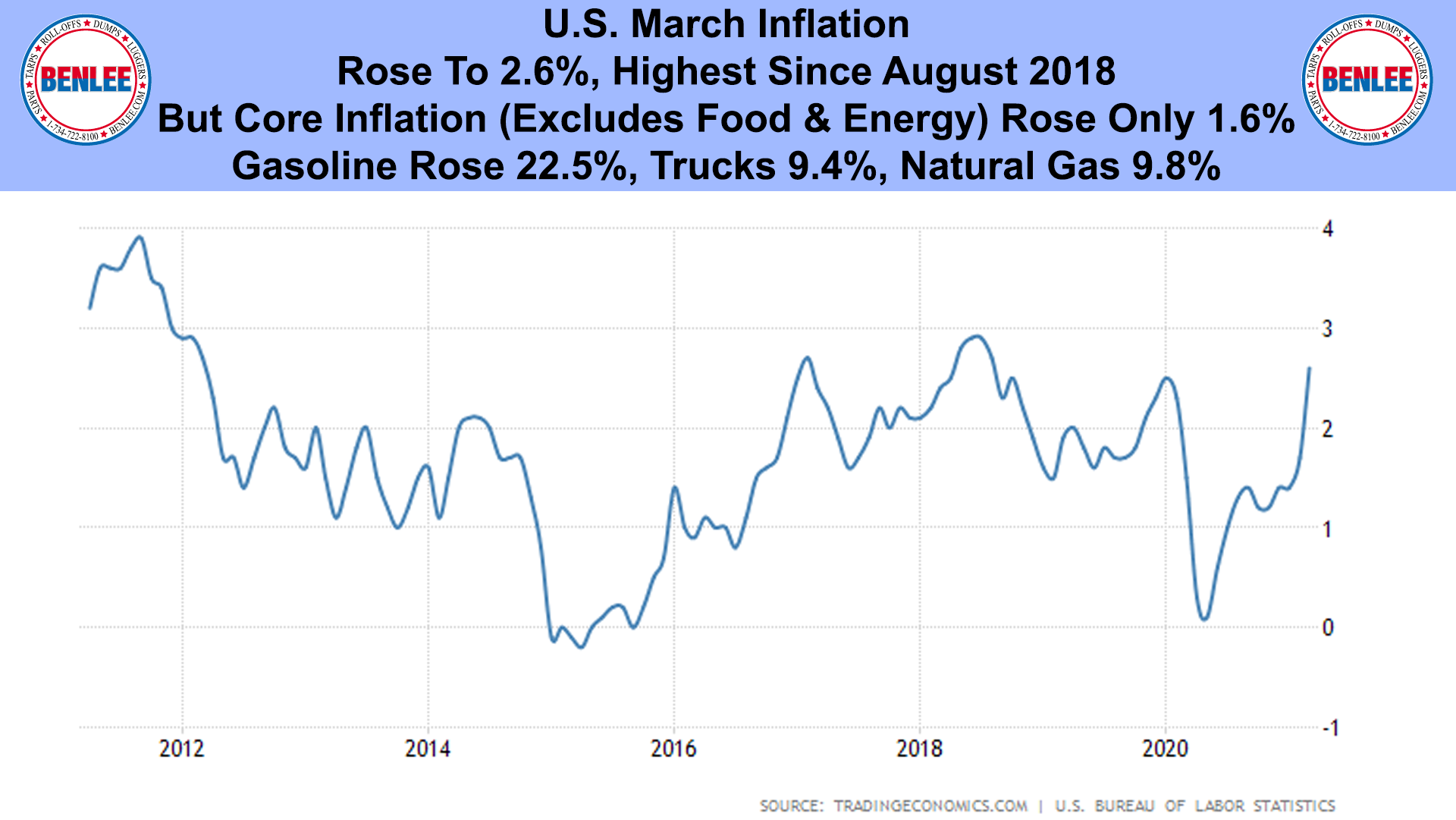 U.S. March Inflation