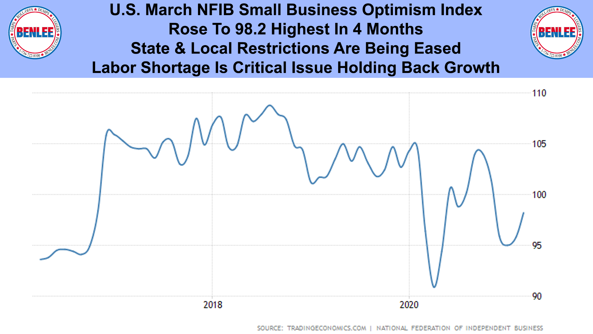 U.S. March NFIB Small Business Optimism Index
