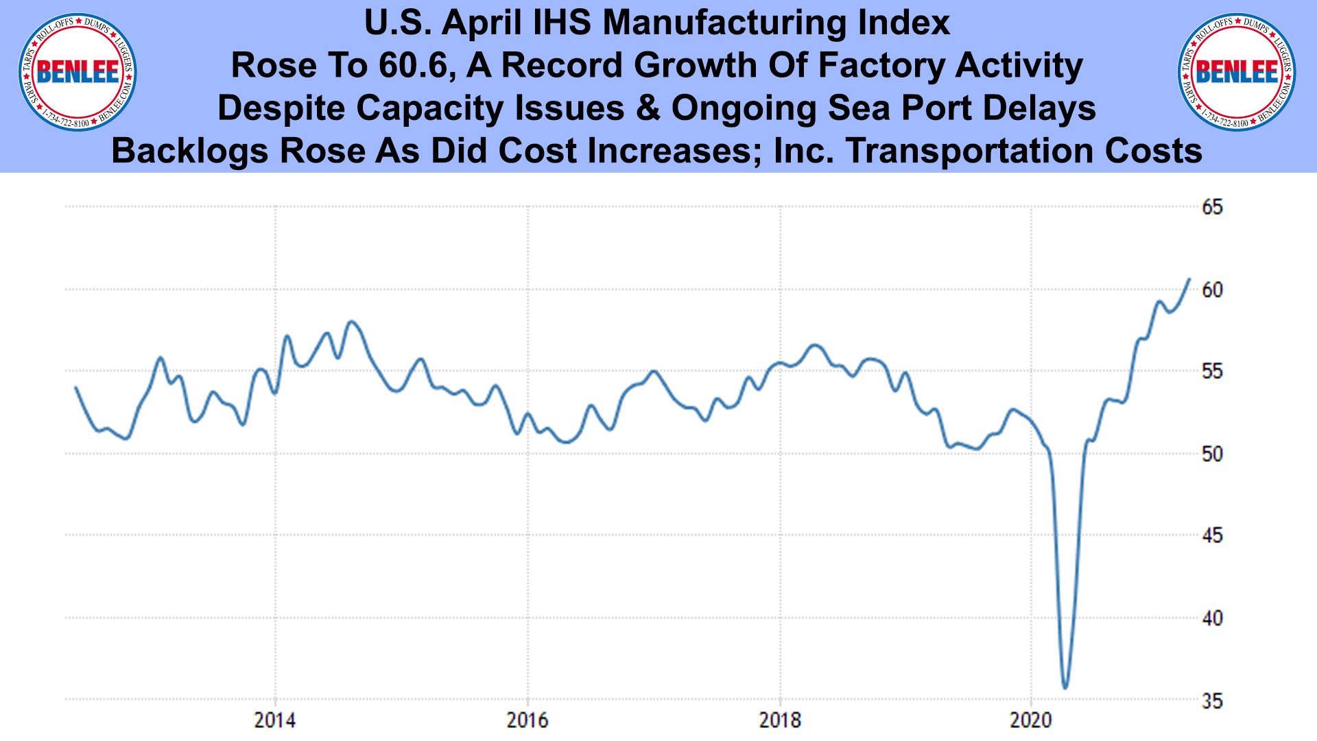 U.S. April IHS Manufacturing Index