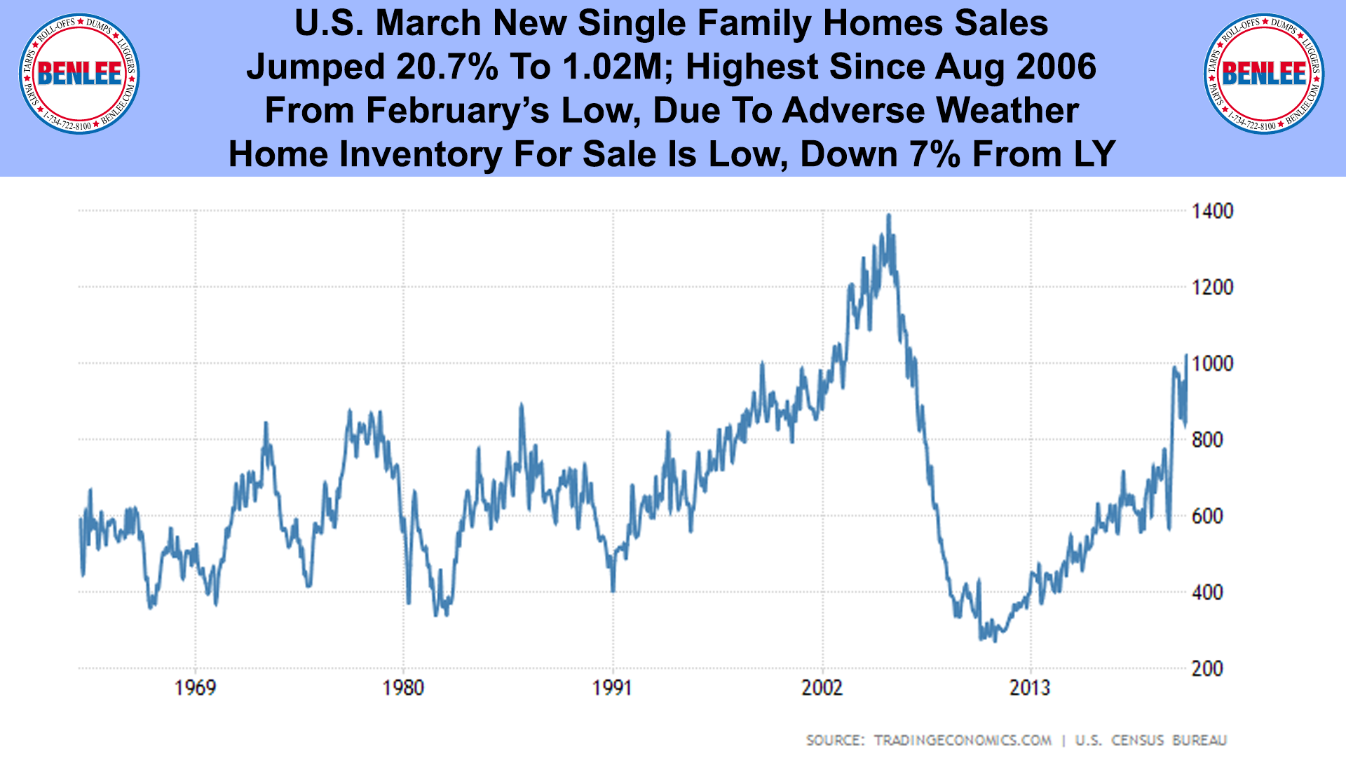 U.S. March New Single Family Homes Sales