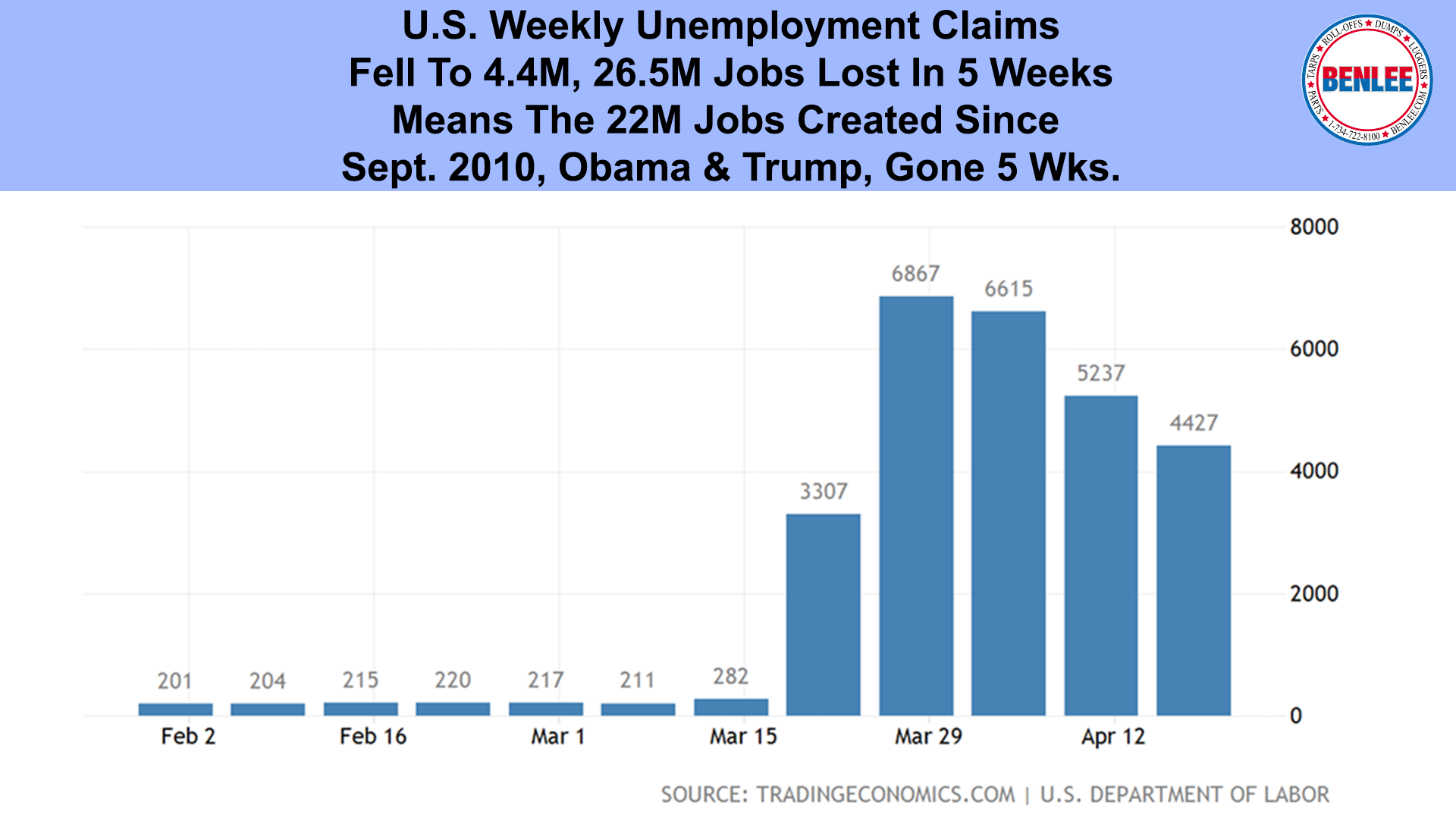 U.S. Weekly Unemployment Claims