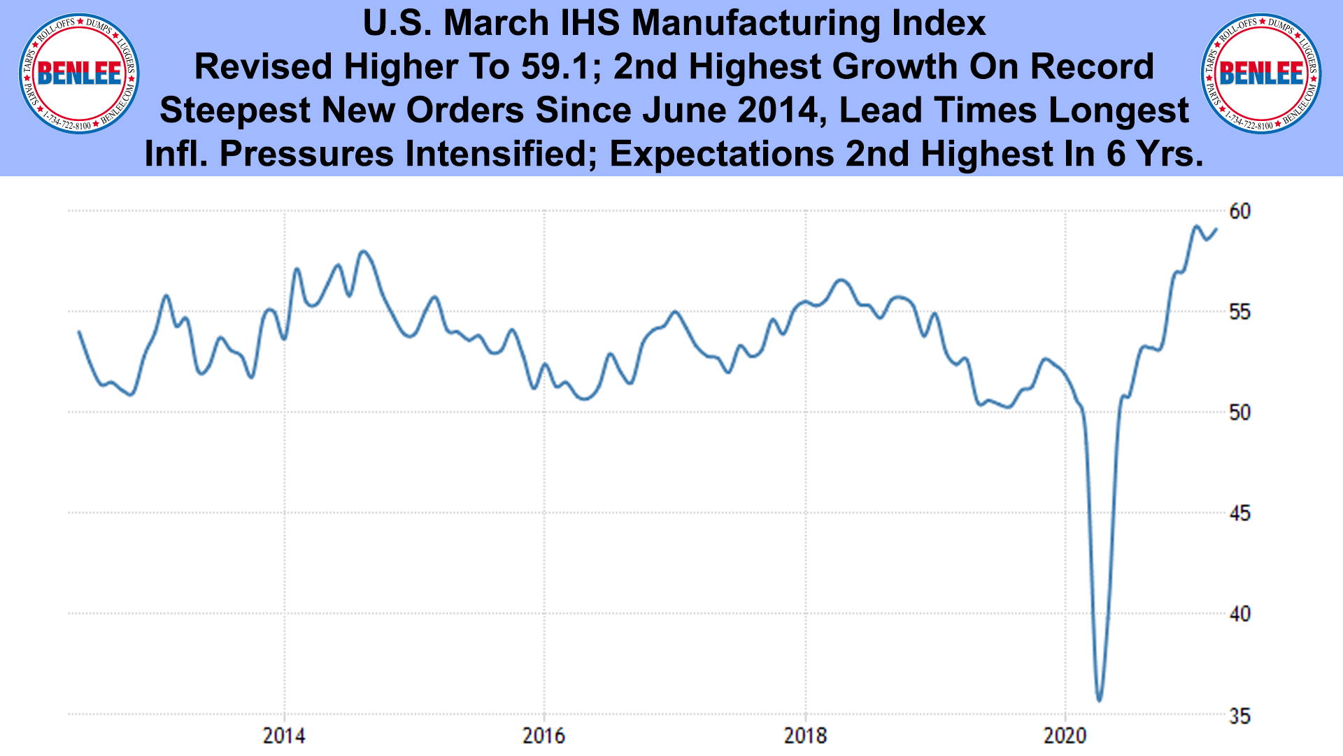 U.S. March IHS Manufacturing Index