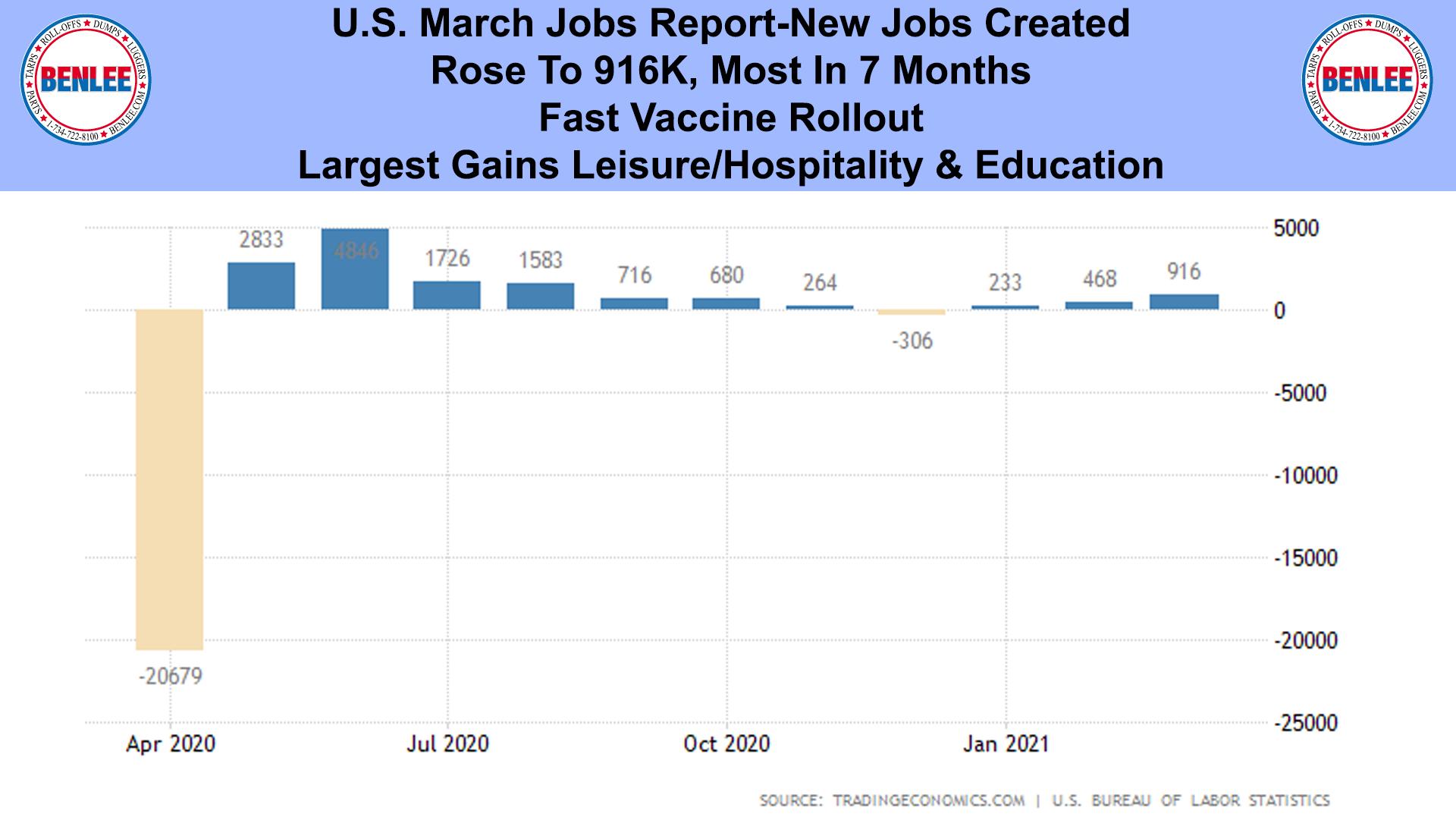 U.S. March Jobs Report