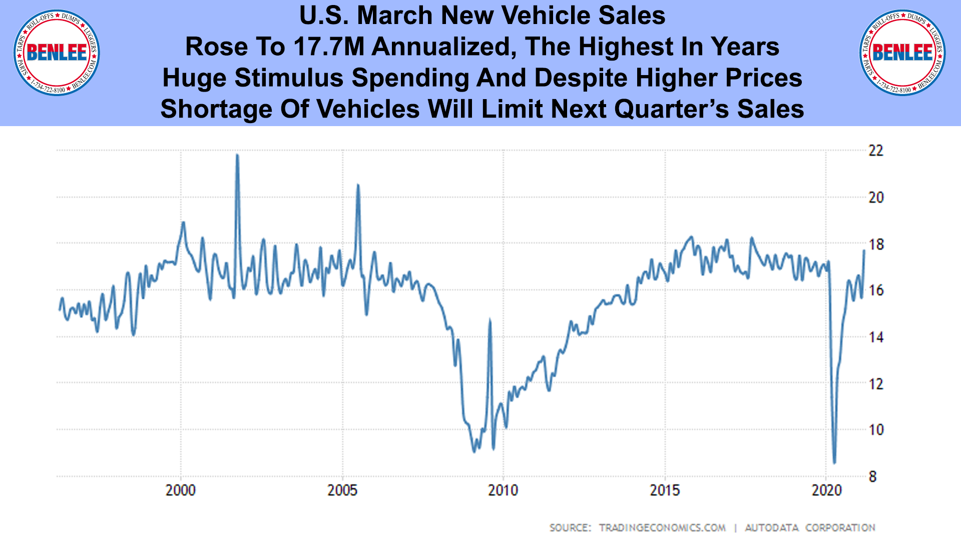 U.S. March New Vehicle Sales