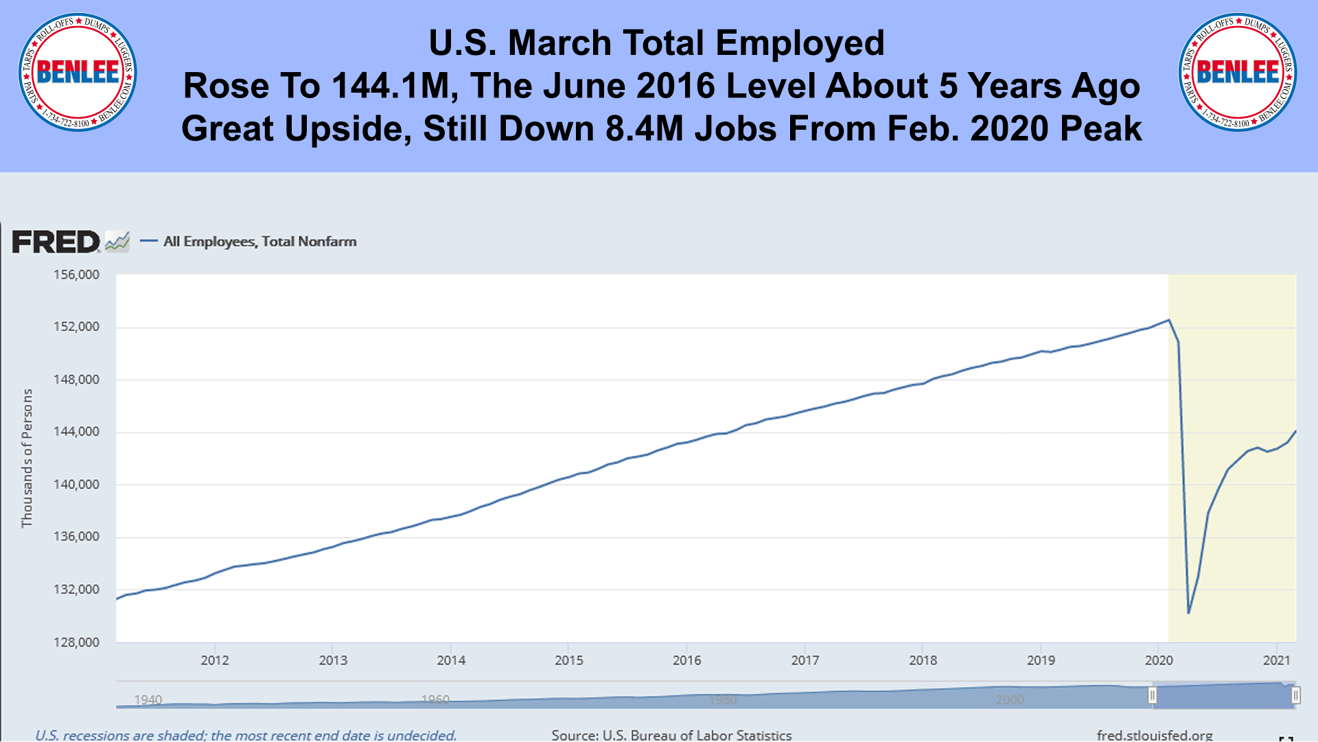 U.S. March Total Employed