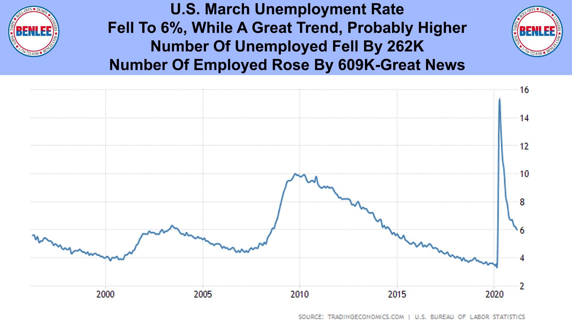 U.S. March Unemployment Rate