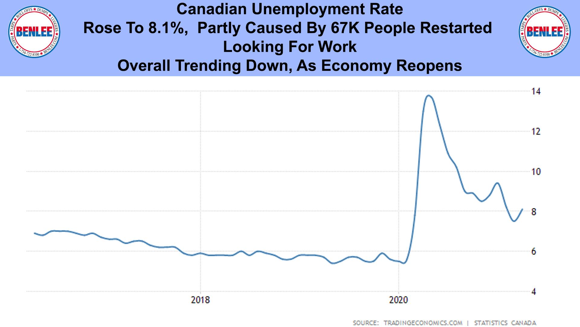 Canadian Unemployment Rate