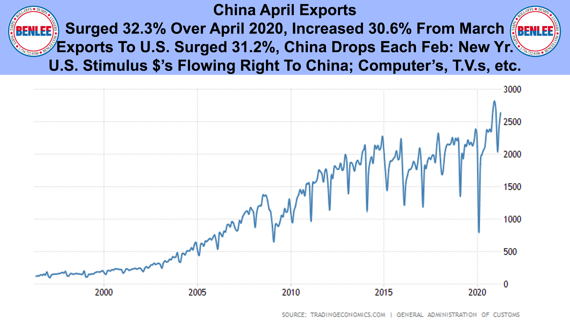 China April Exports