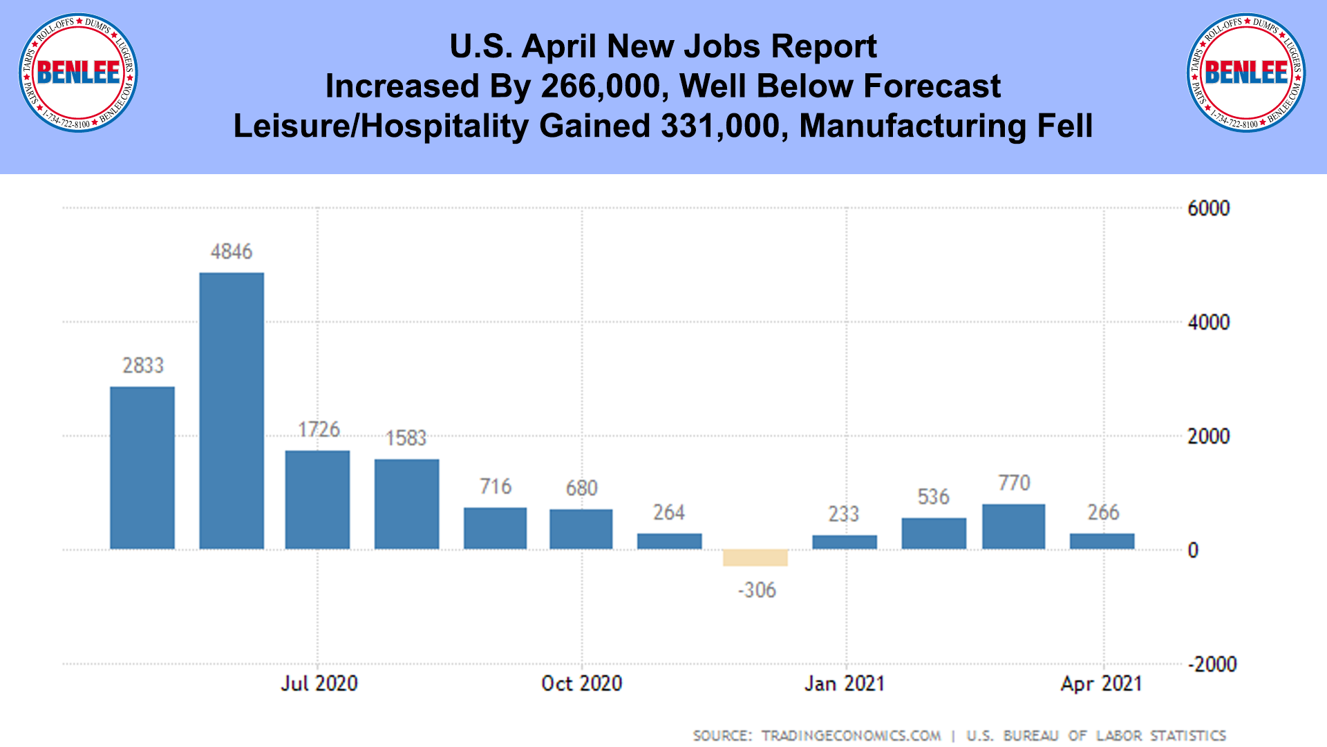 U.S. April New Jobs Report