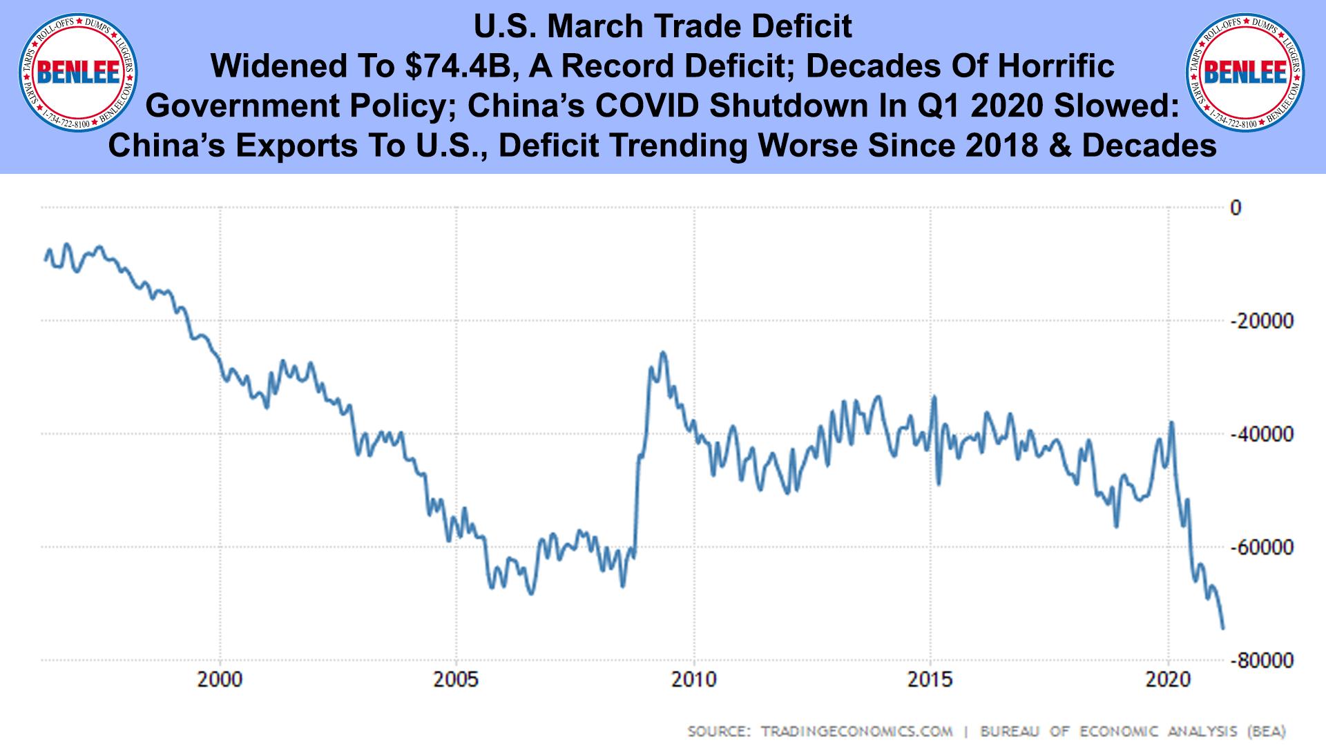 U.S. March Trade Deficit