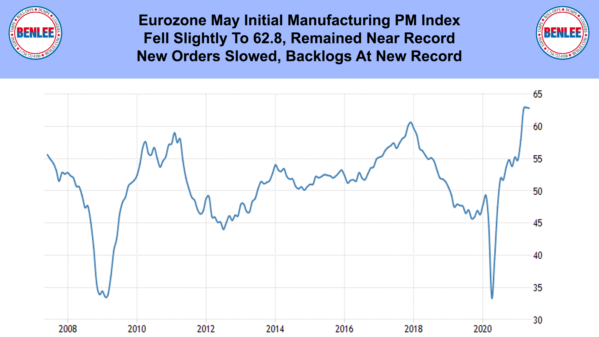Eurozone May Initial Manufacturing PM Index