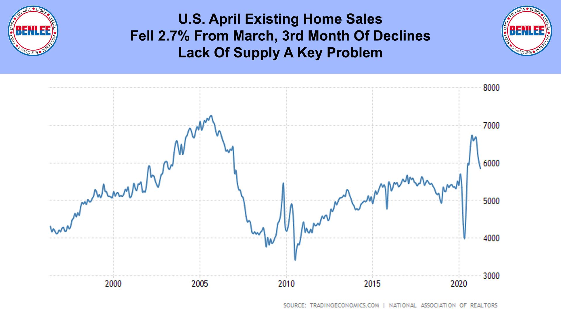 U.S. April Existing Home Sales