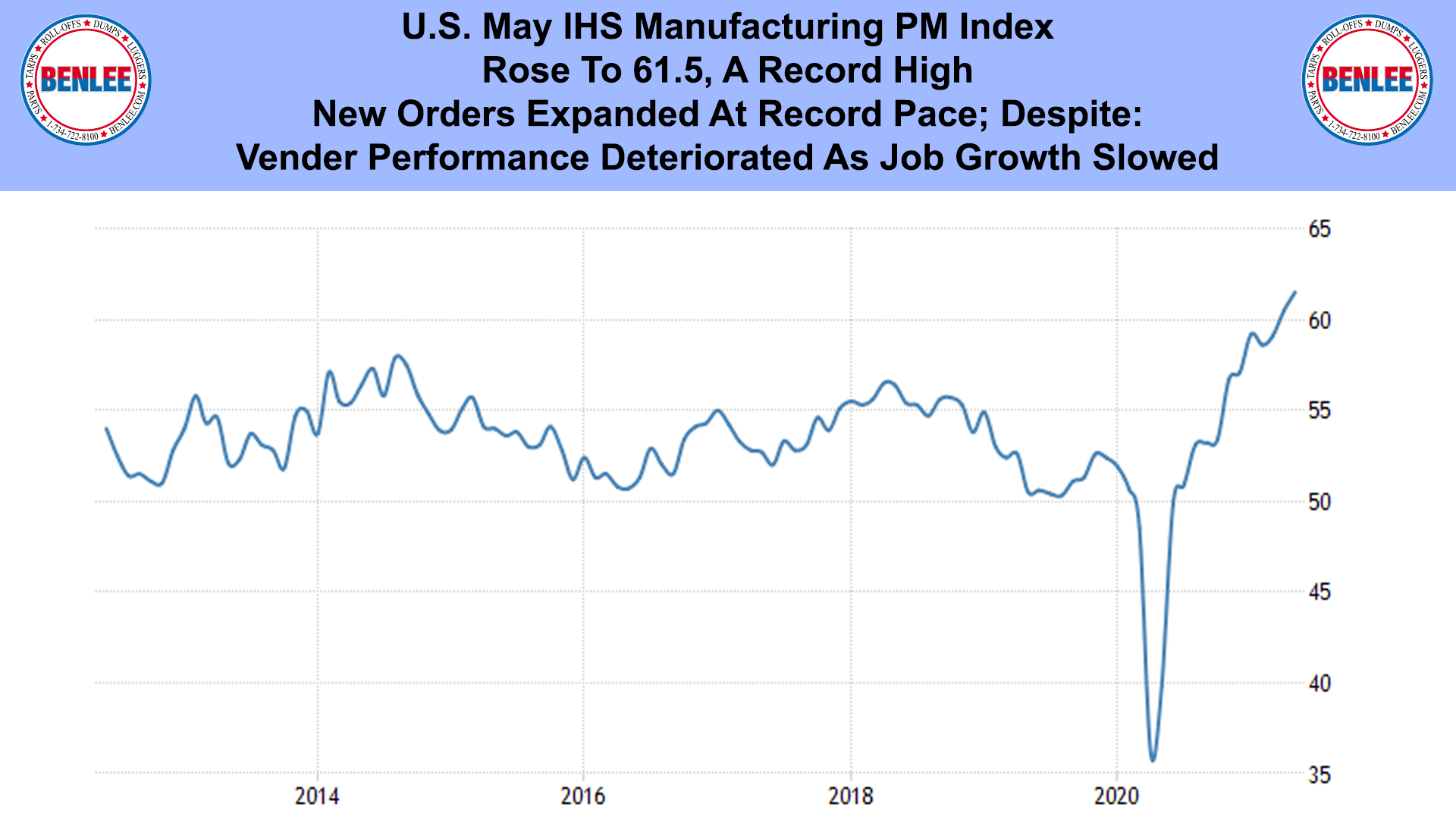 U.S. May IHS Manufacturing PM Index