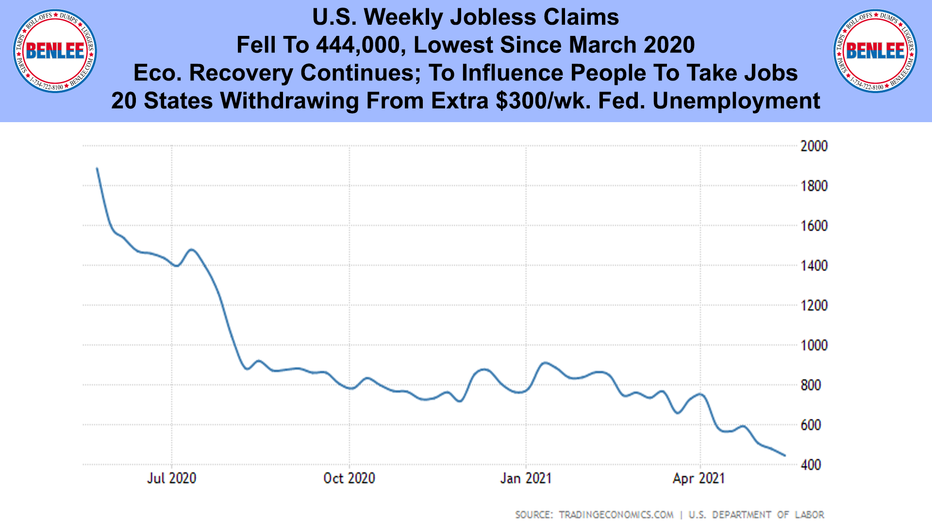 U.S. Weekly Jobless Claims