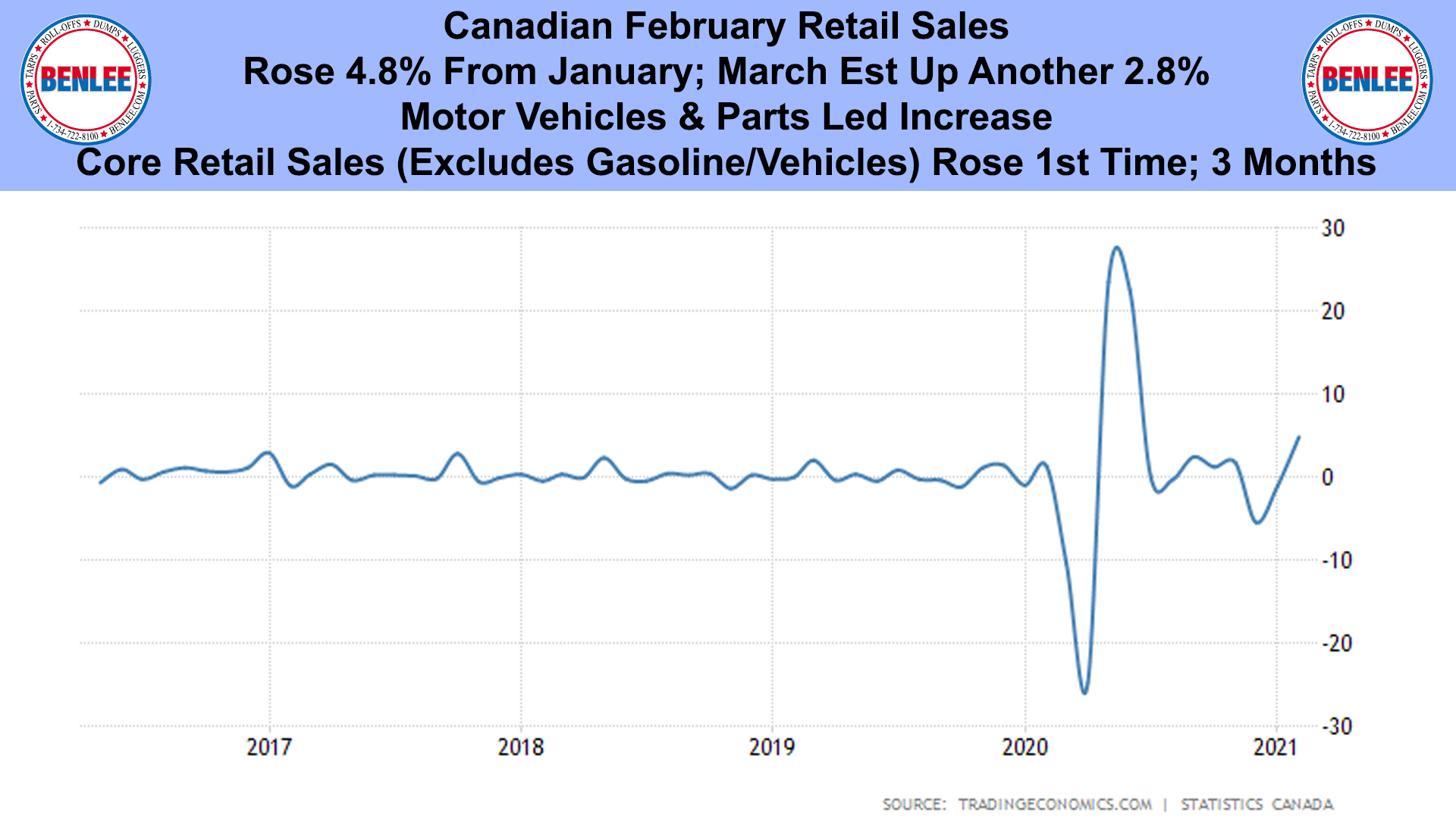 Canadian February Retail Sales