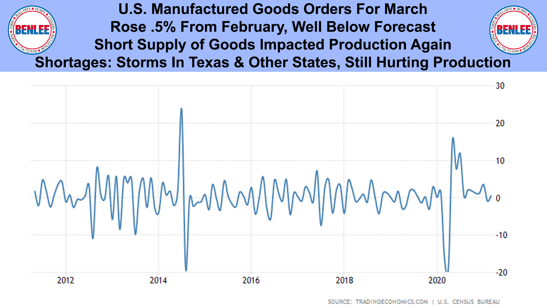 U.S. Manufactured Goods Orders For March