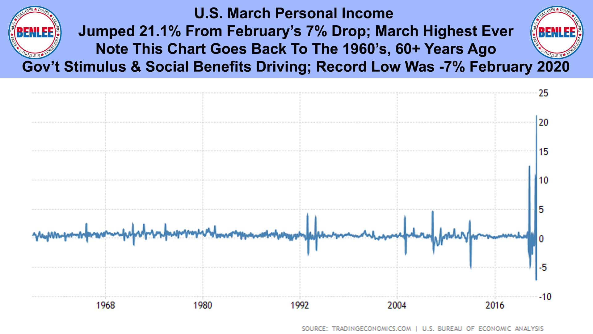U.S. March Personal Income