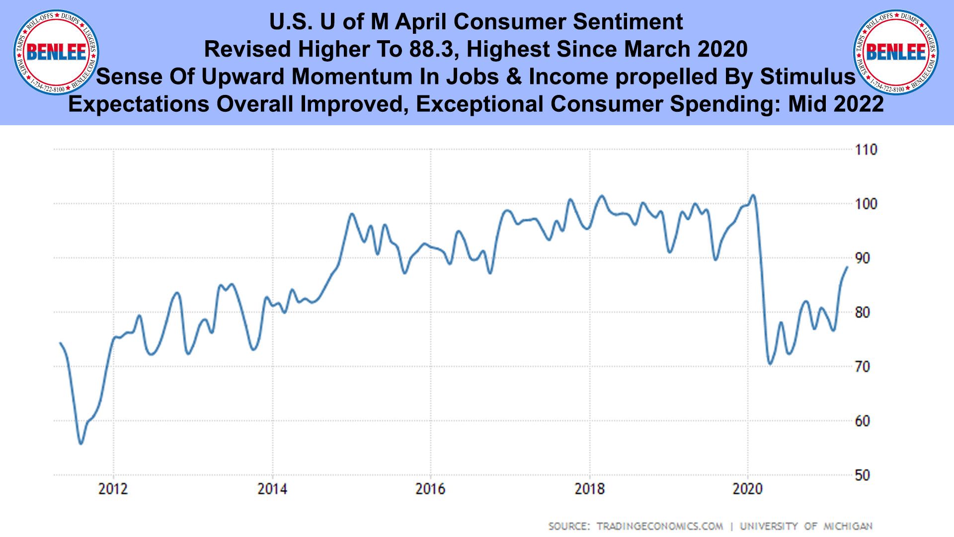 U.S. U of M April Consumer Sentiment