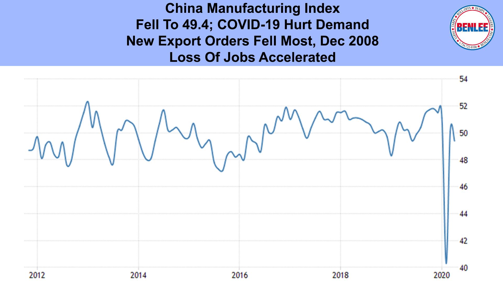 China Manufacturing Index