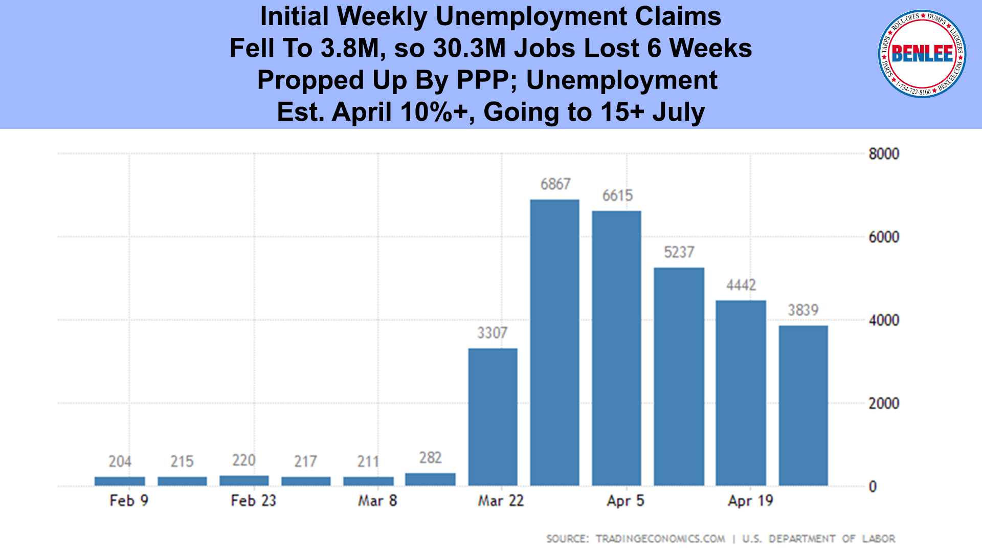 Initial Weekly Unemployment Claims
