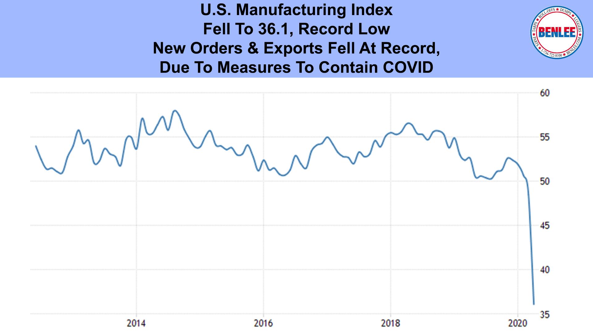 U.S. Manufacturing Index