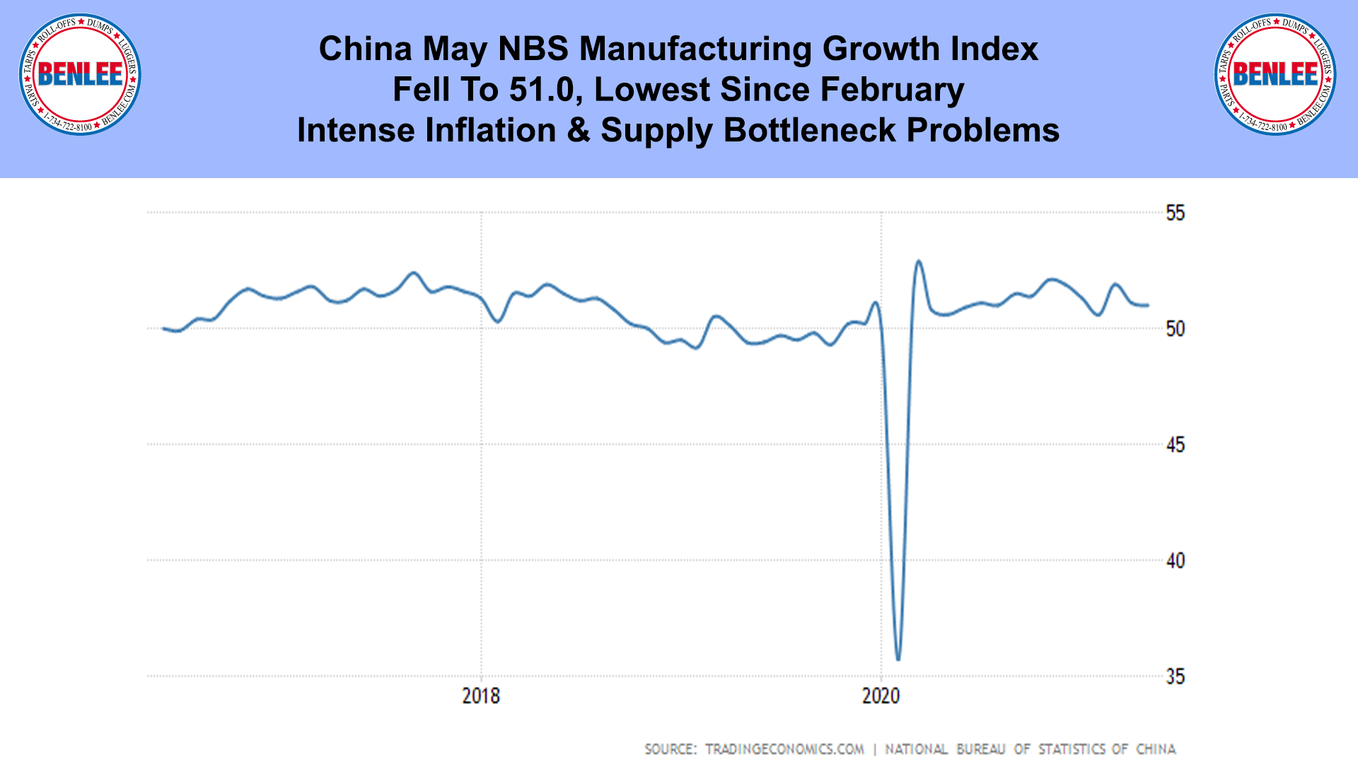 China May NBS Manufacturing Growth Index