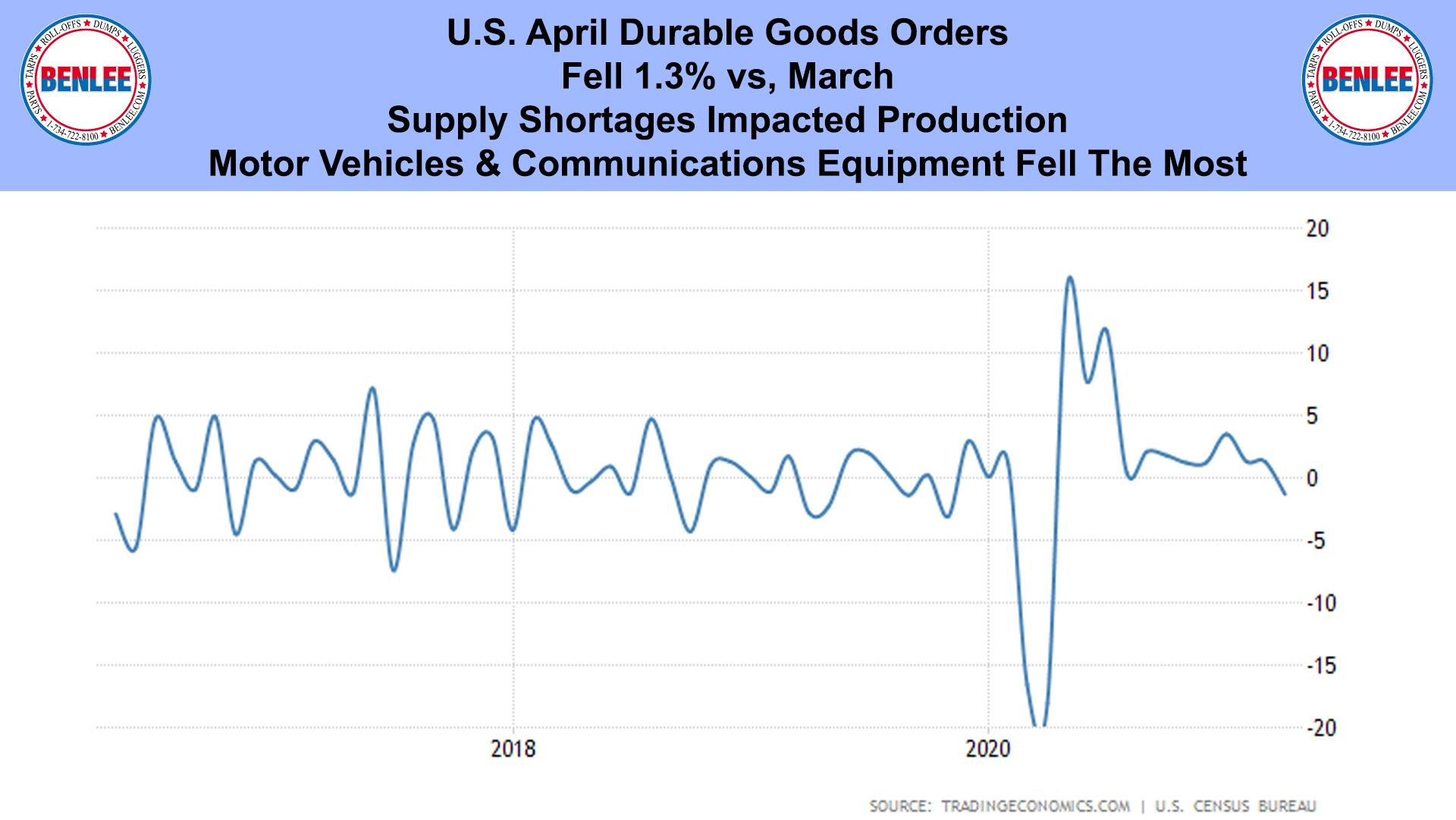 U.S. April Durable Goods Orders
