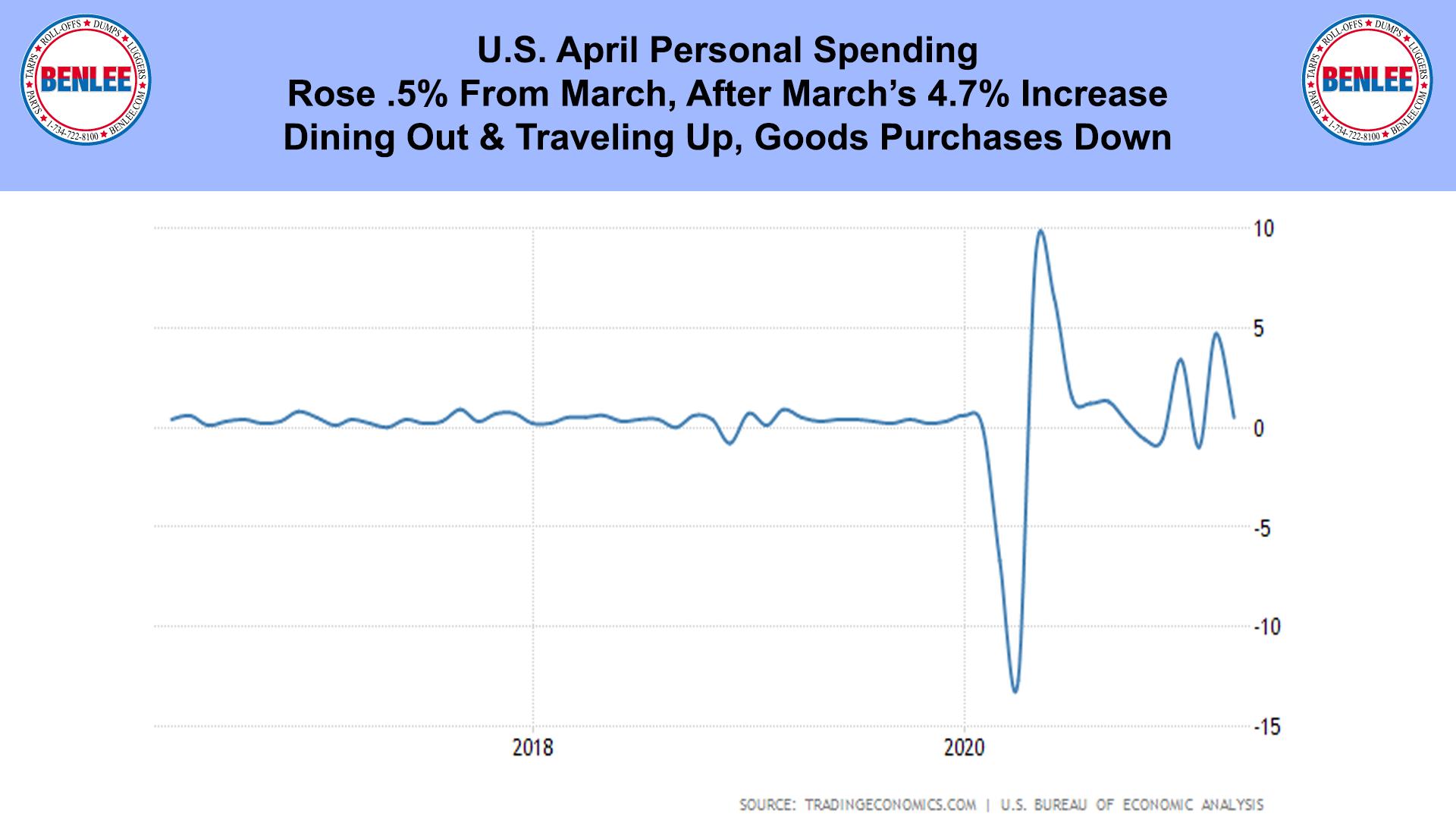 U.S. April Personal Spending