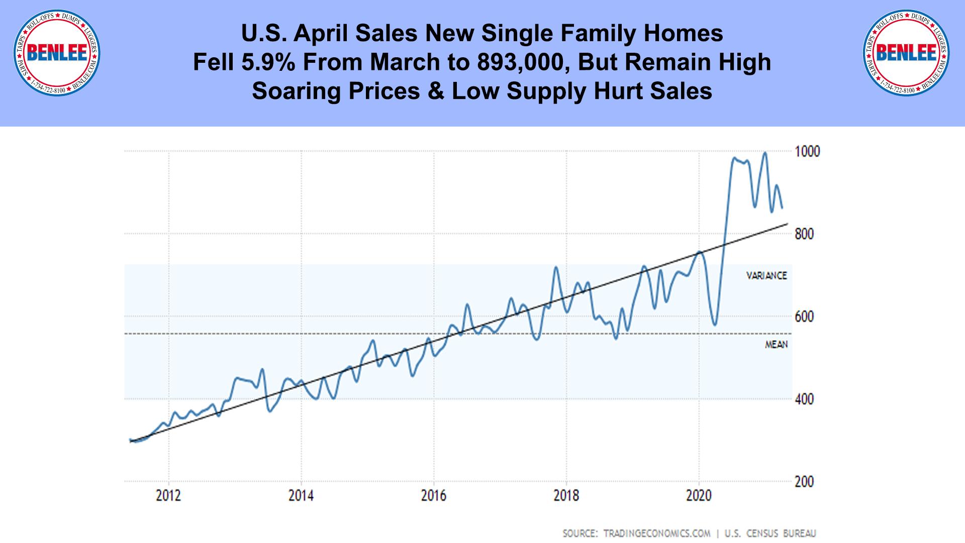 U.S. April Sales New Single Family Homes