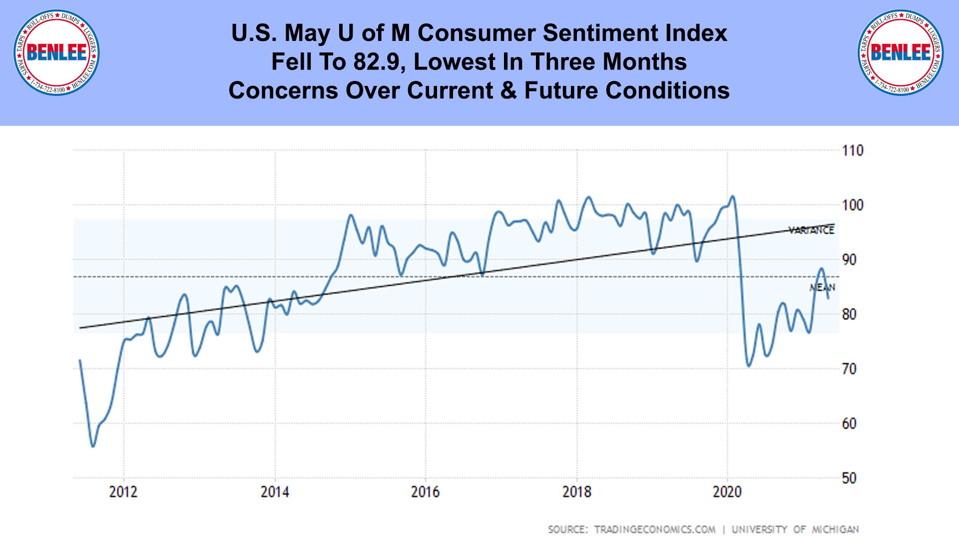 U.S. May U of M Consumer Sentiment Index