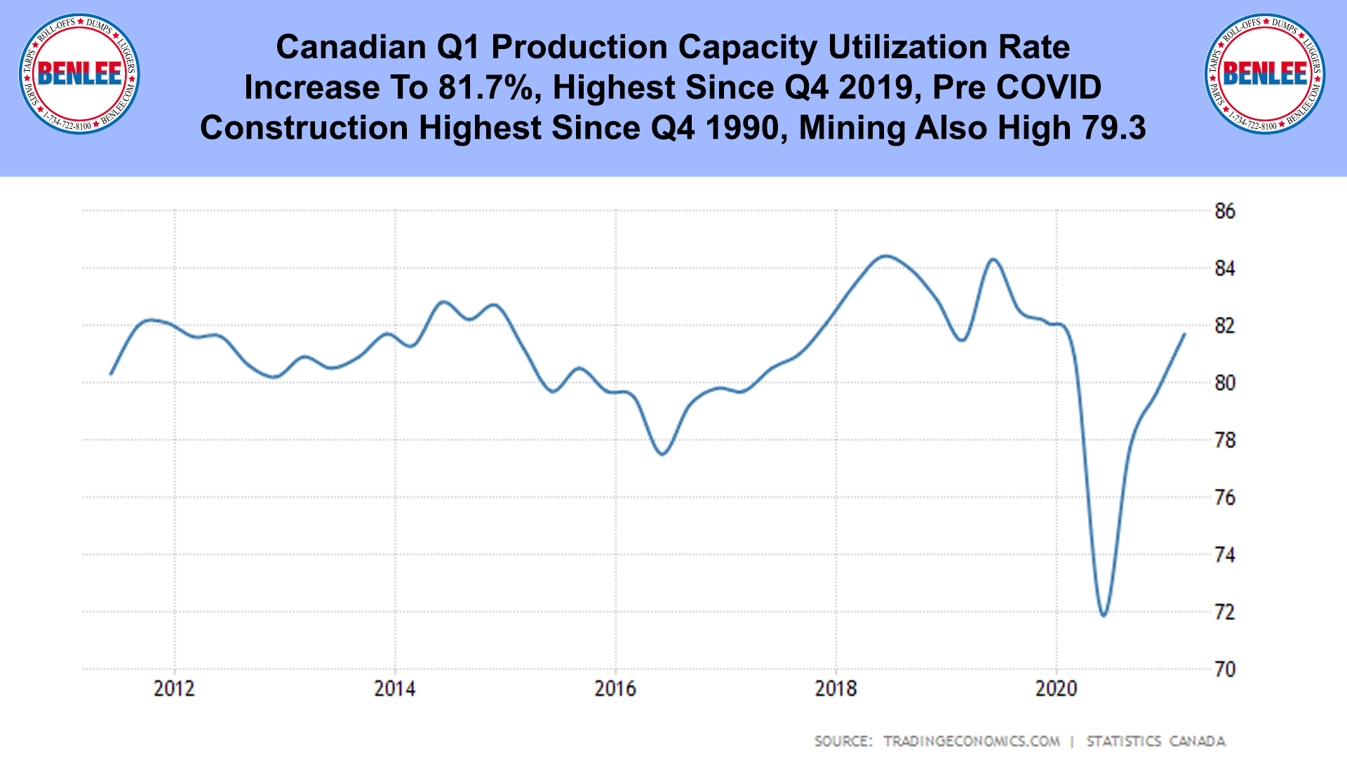 Canadian Q1 Production Capacity Utilization Rate
