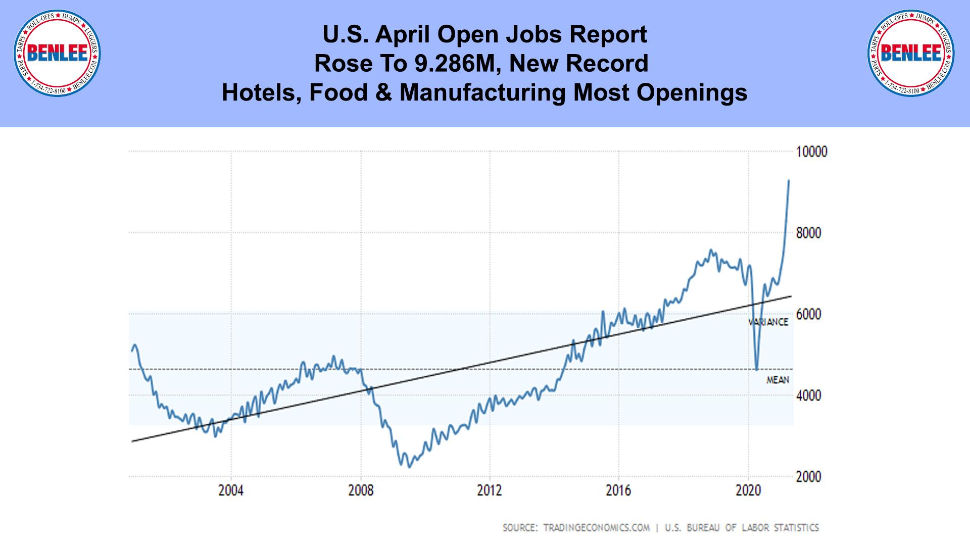 U.S. April Open Jobs Report