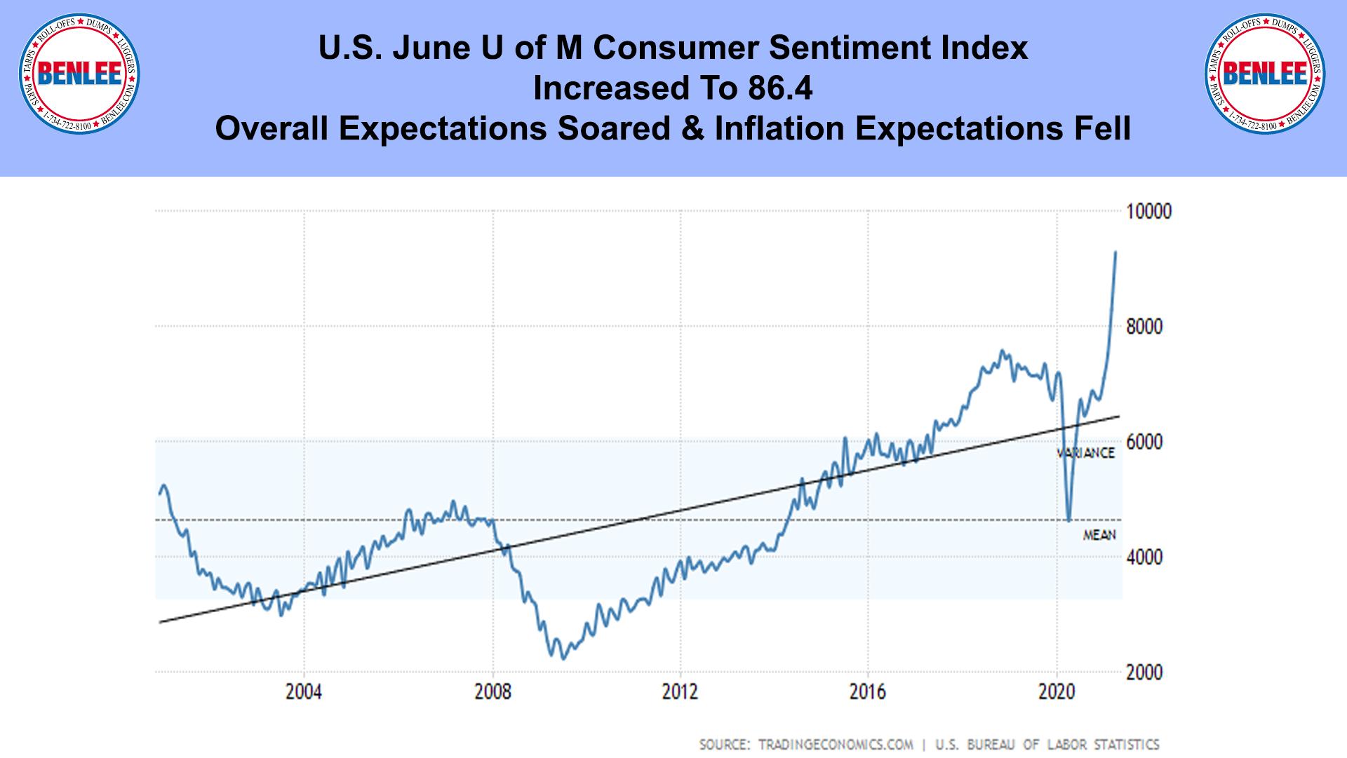 U.S. June U of M Consumer Sentiment Index