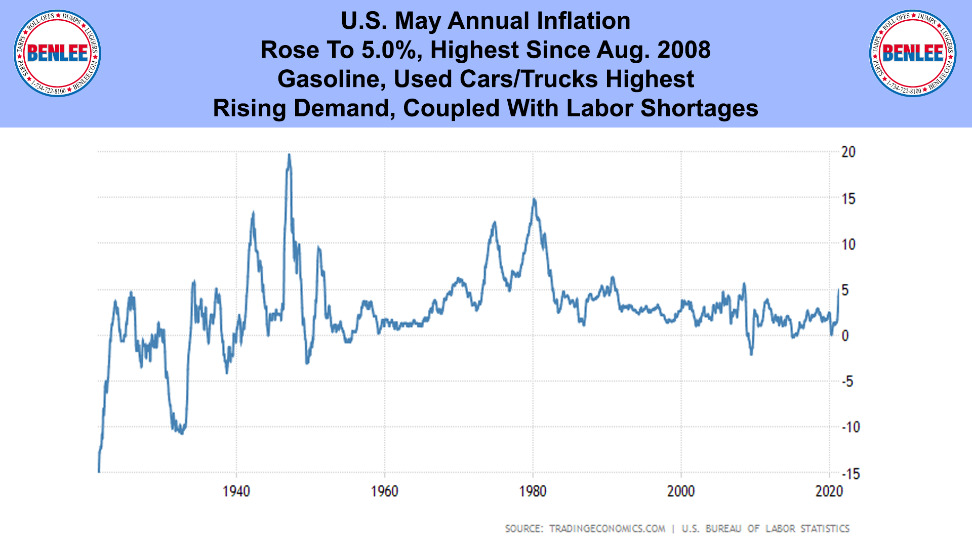 U.S. May Annual Inflation