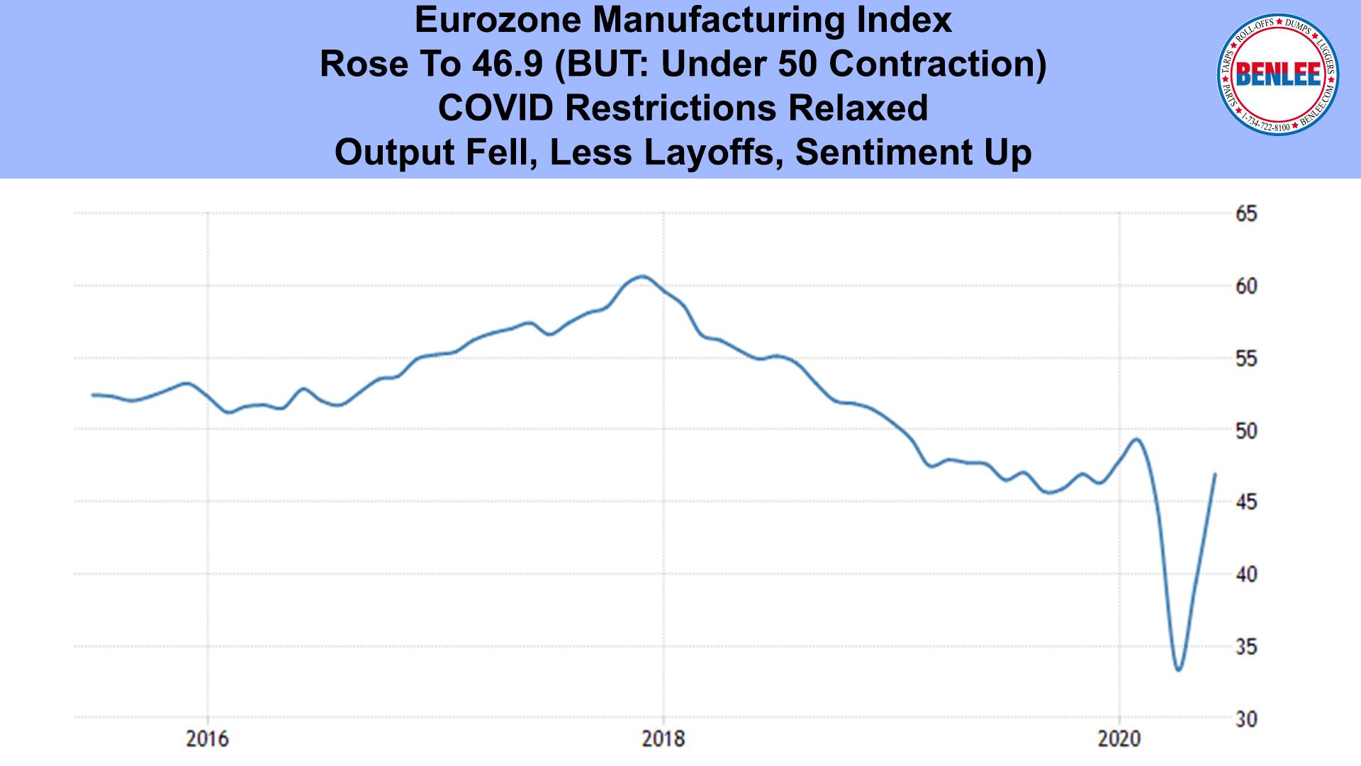 Eurozone Manufacturing Index
