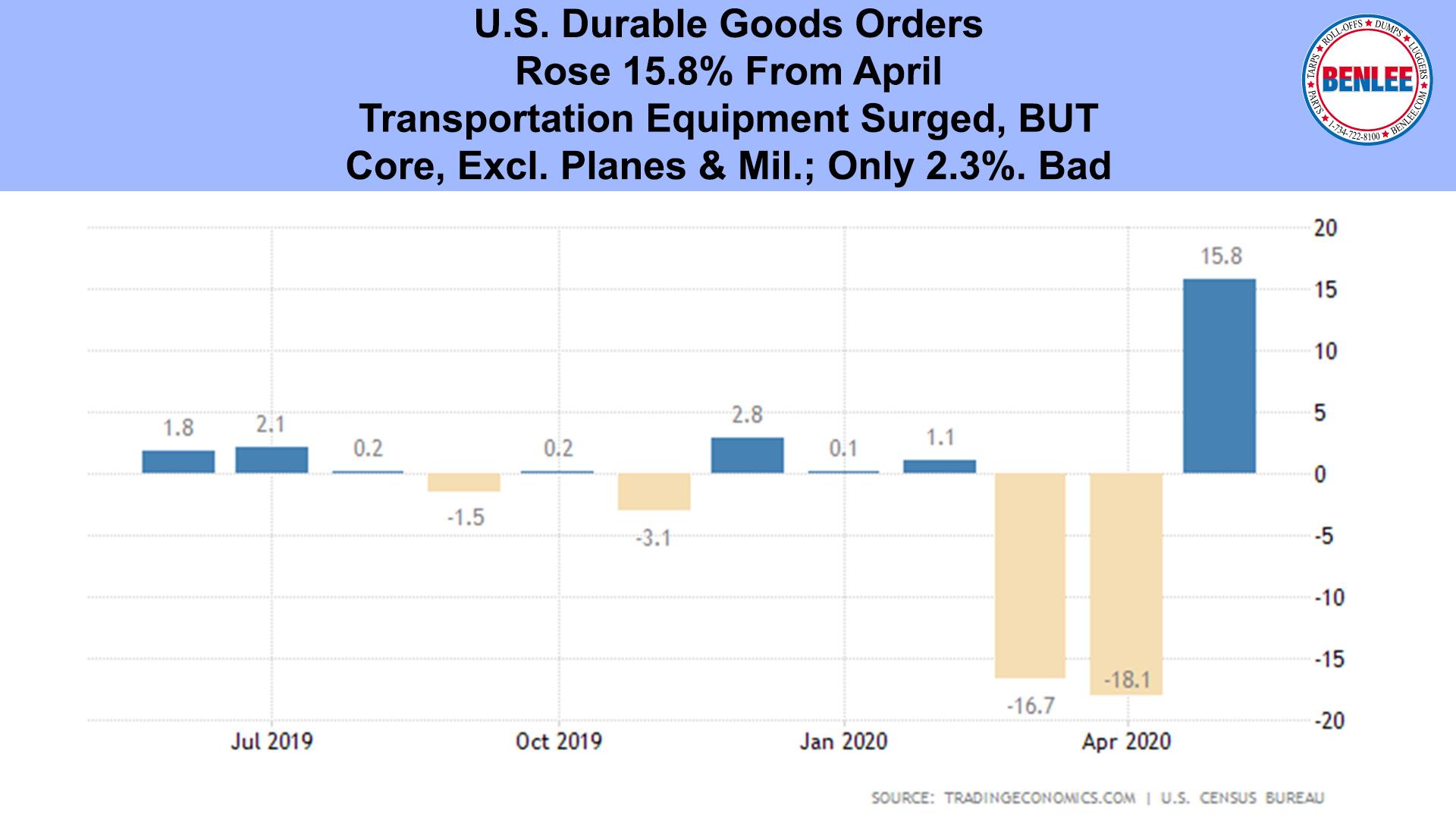 U.S. Durable Goods Orders